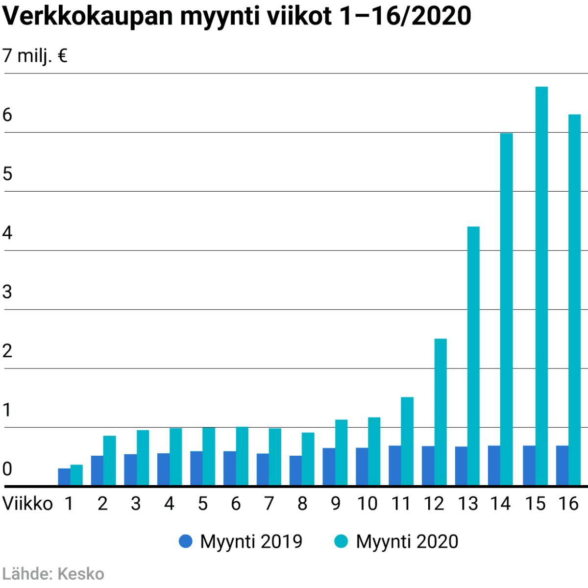Verkkokaupan myynti viikot 1–16/2020