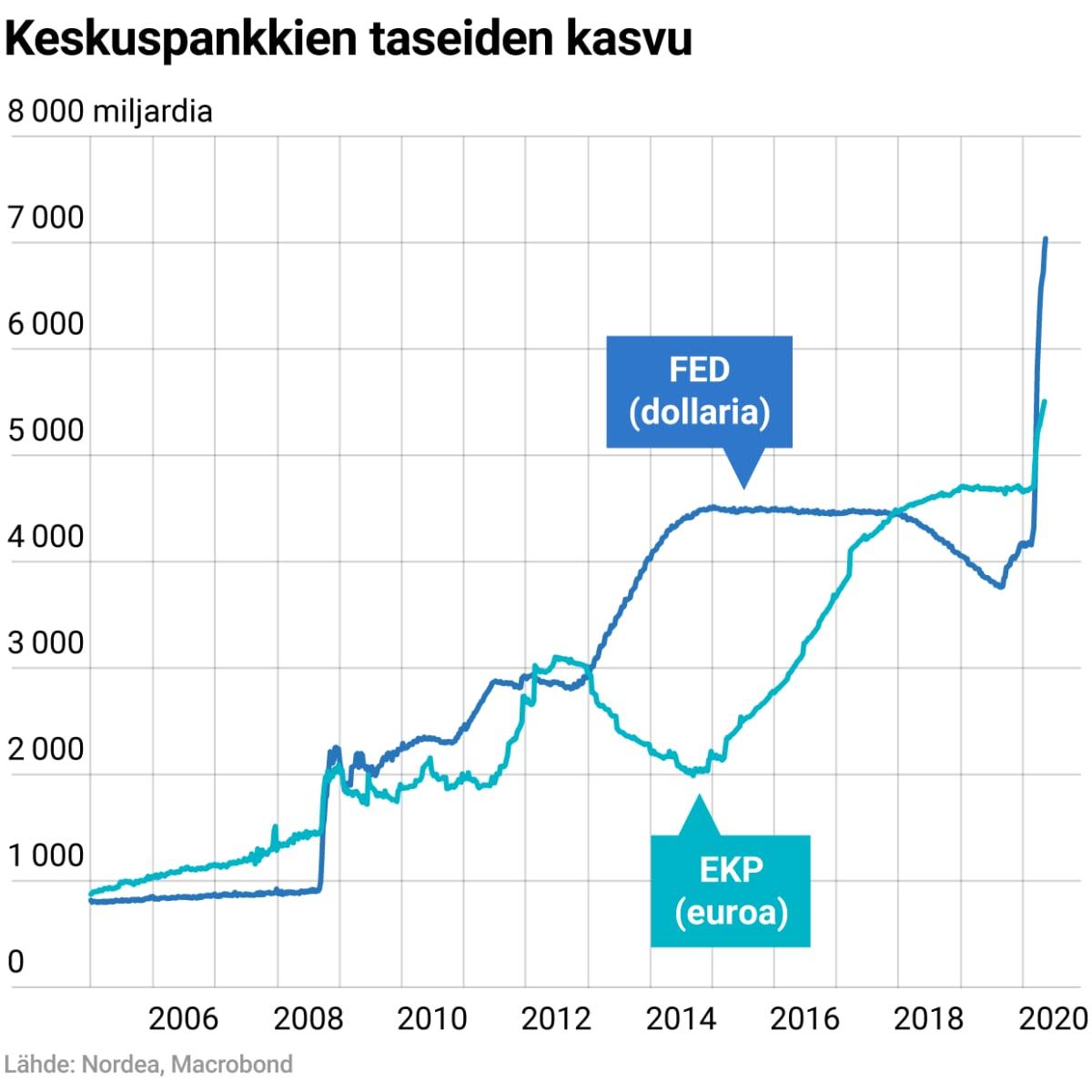 Keskuspankkien taseiden kasvu