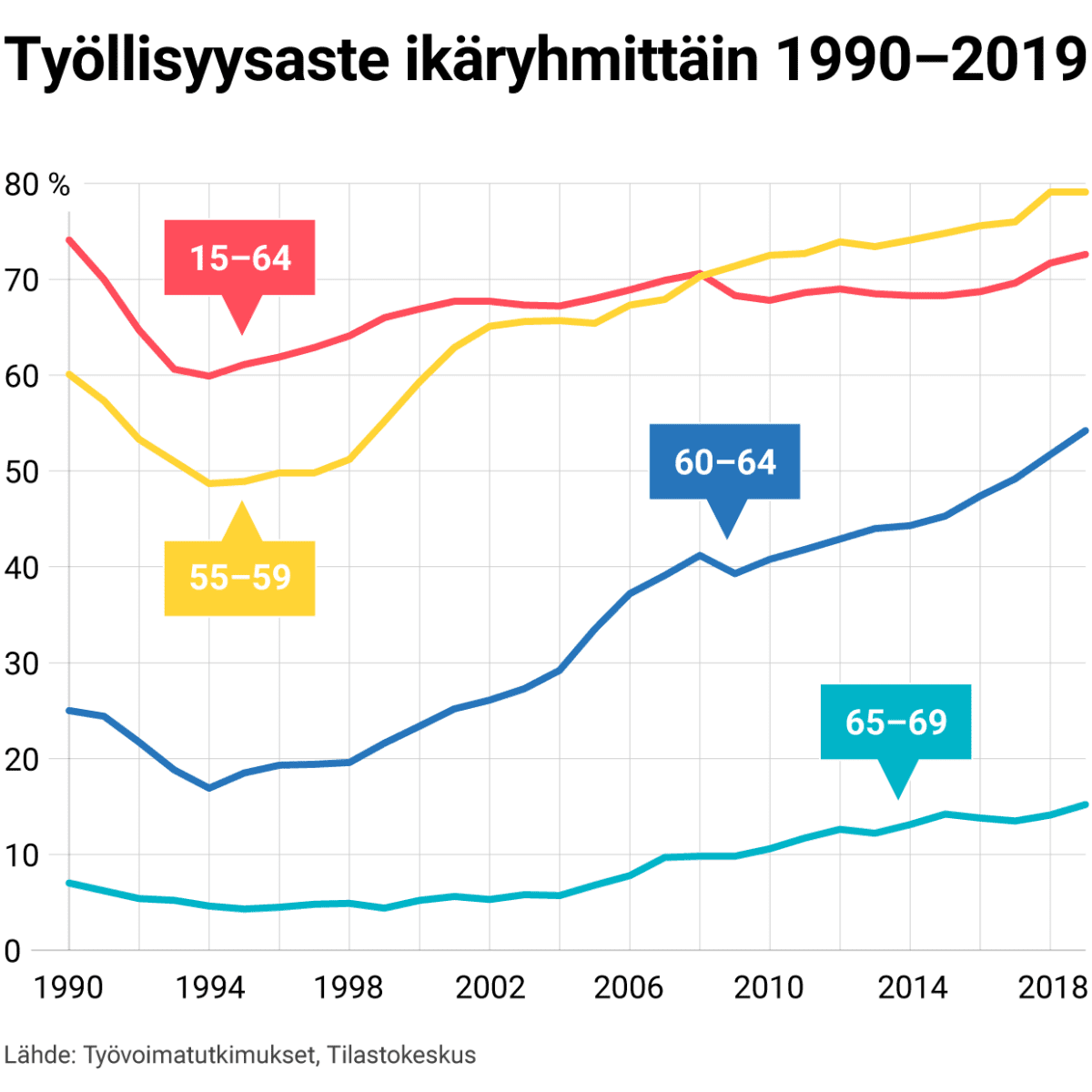 Työllisyysaste ikäryhmittäin 1990–2019