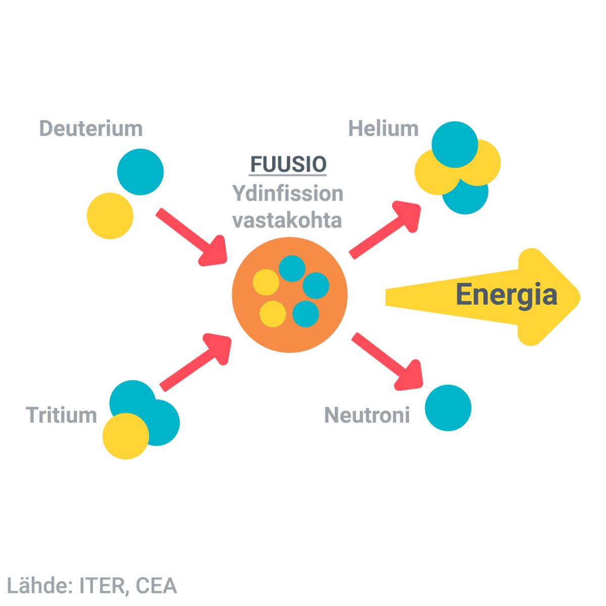 Fuusiosta syntyvän energian kaava.