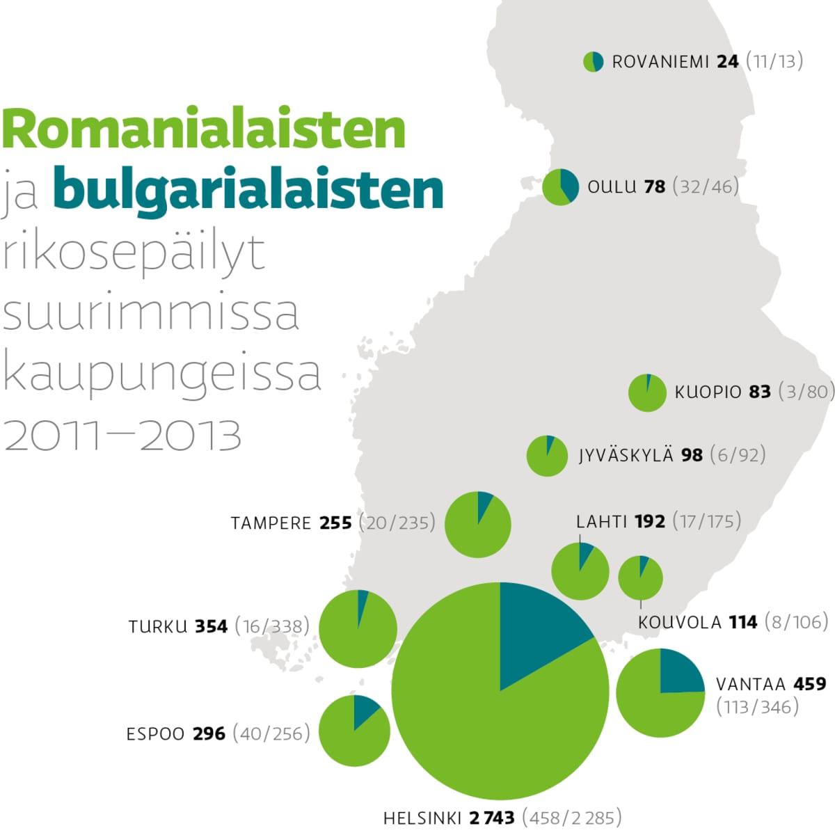 Romanialaisten ja bulgarialaisten rikosepäilyt suurimmissa kaupungeissa 2011–2013.