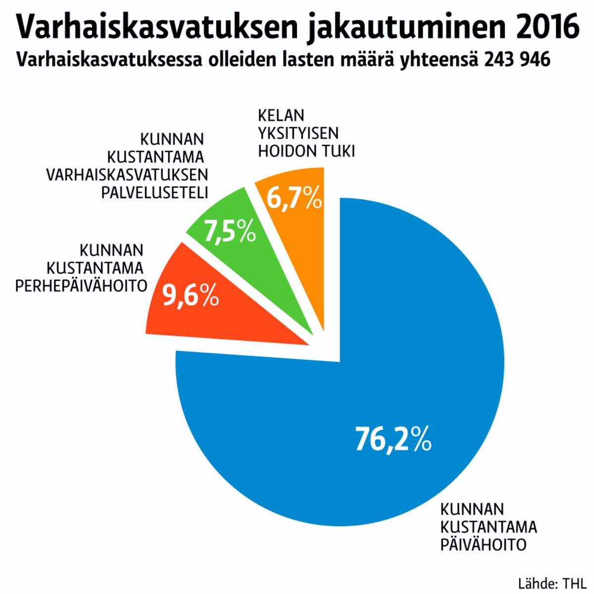 Tilastografiikka varhaiskasvatuksen jakautumisesta.