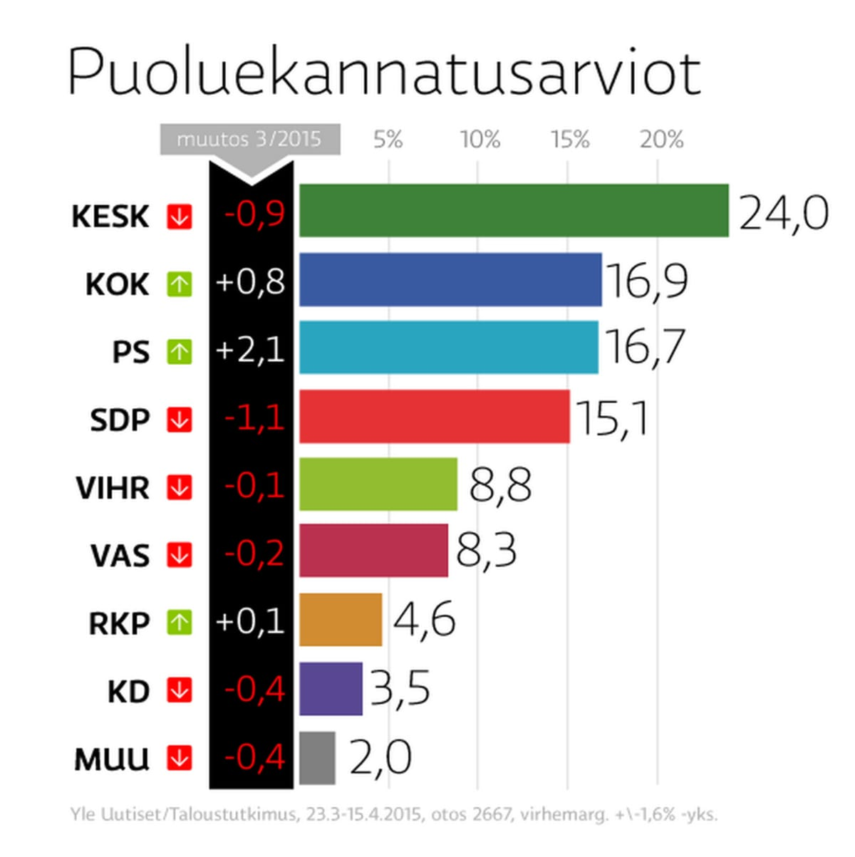 Puolueiden kannatus 16.4. 2015