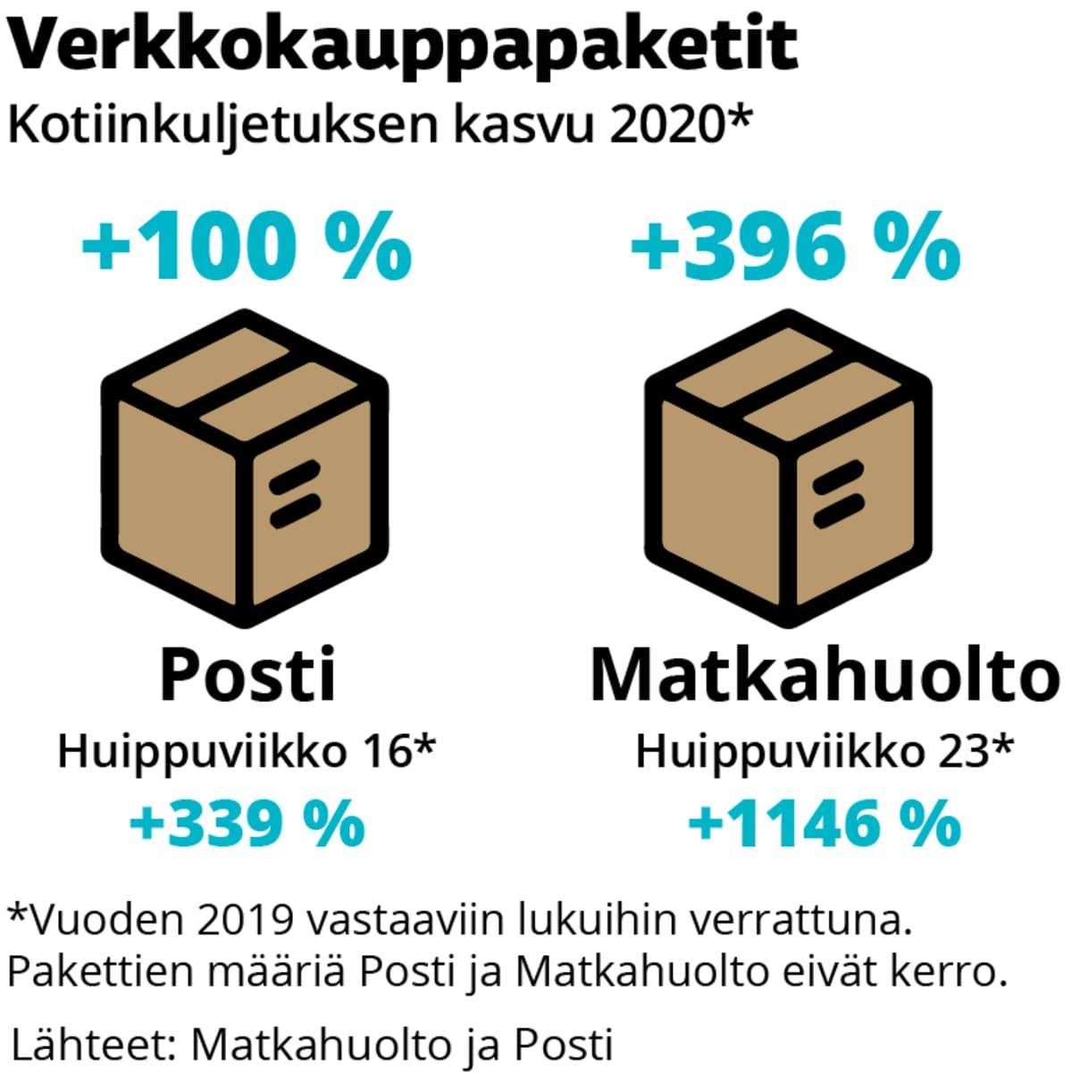 Verkkokaupan pakettilähetysten kasvun muutos vuodesta 2019 vuoteen 2020. Postilla kasvua 100 prosenttia. Matkahuollolla kasvua 396 prosenttia