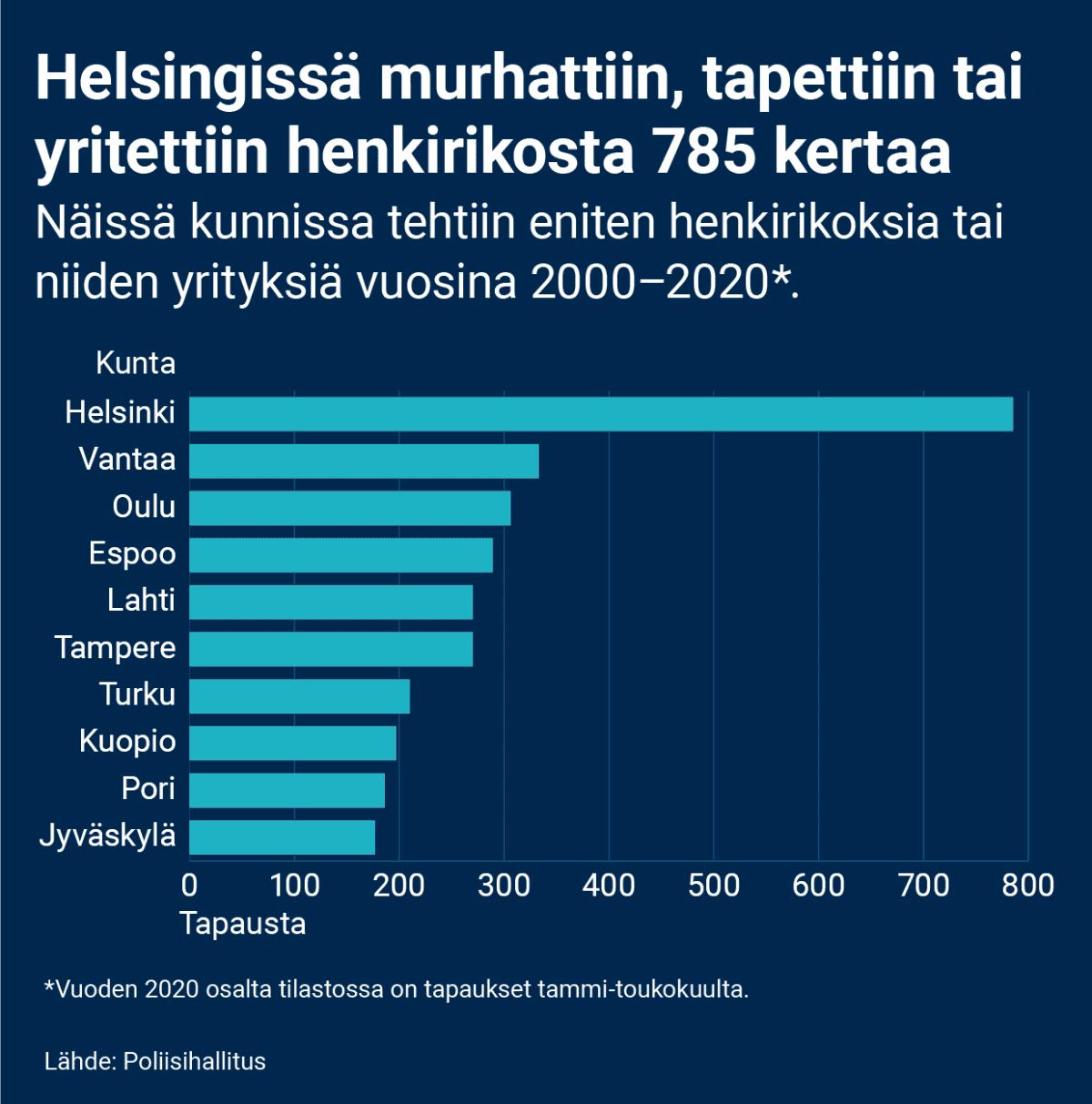 Palkkigrafiikka, joka näyttää 10 kuntaa, joissa tehtiin eniten henkirikoksia tai niiden yrityksiä vuosina 2000–2020. Vuoden 2020 osalta tilastossa on tapaukset tammi-toukokuulta. Helsingissä murhattiin, tapettiin tai yritettiin henkirikosta eniten, 785 kertaa. Seuraavina tilastoissa ovat Vantaa (333), Oulu (306), Espoo (289), Lahti (270), Tampere (270), Turku (210), Kuopio (197), Pori (186) ja Jyväskylä (177).