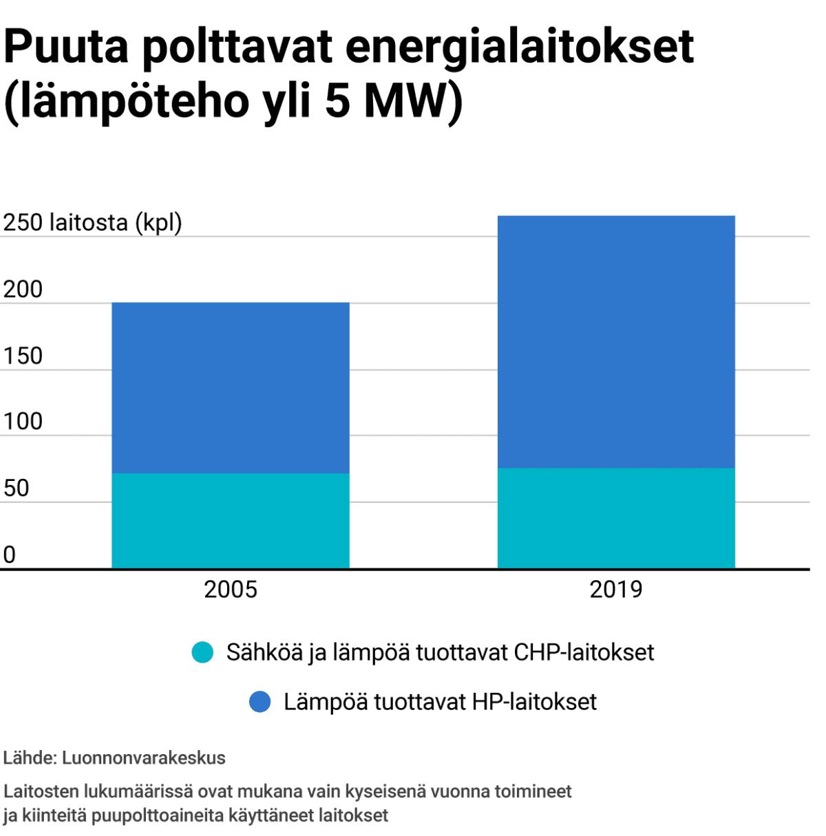 Grafiikka kertoo, että puuta polttavien energialaitosten määrä on kasvanut Suomessa selvästi 15 vuodessa