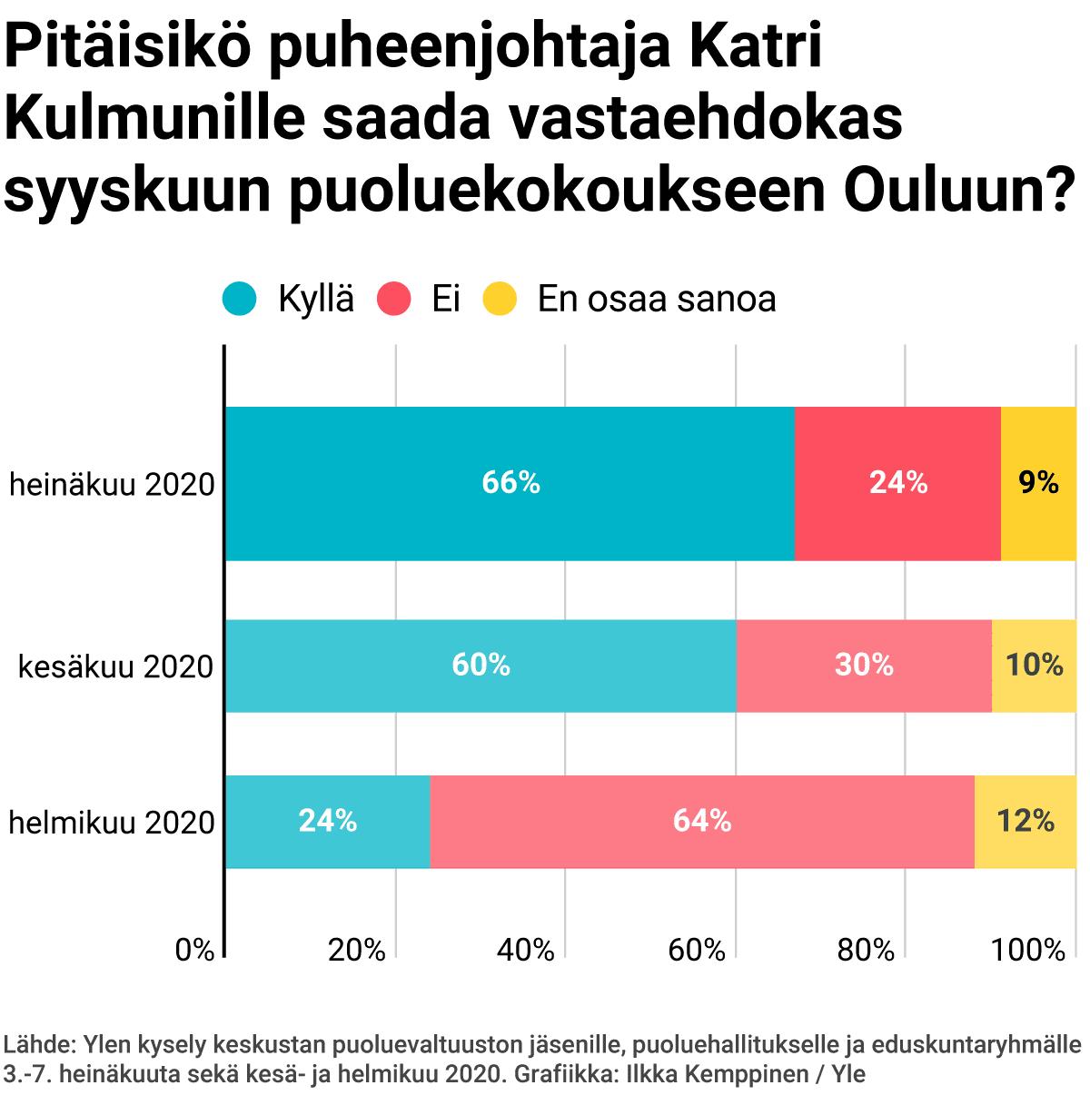 Pitäisikö puheenjohtaja Katri Kulmunille saada vastaehdokas syyskuun puoluekokoukseen Ouluun?