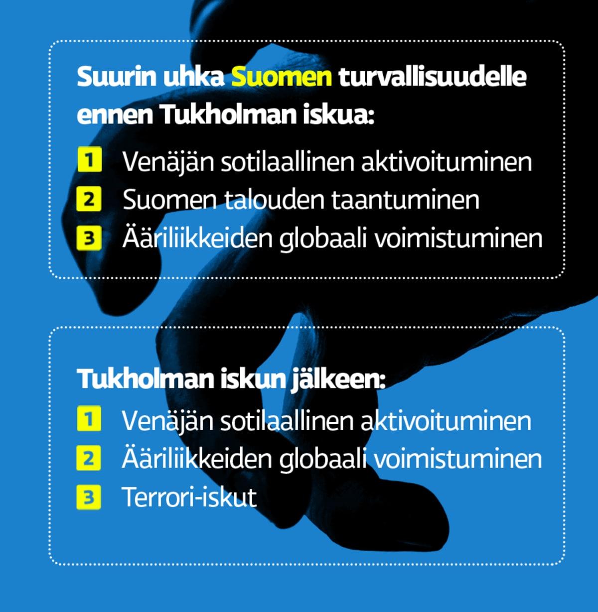 Uhat Suomen turvallisuudelle