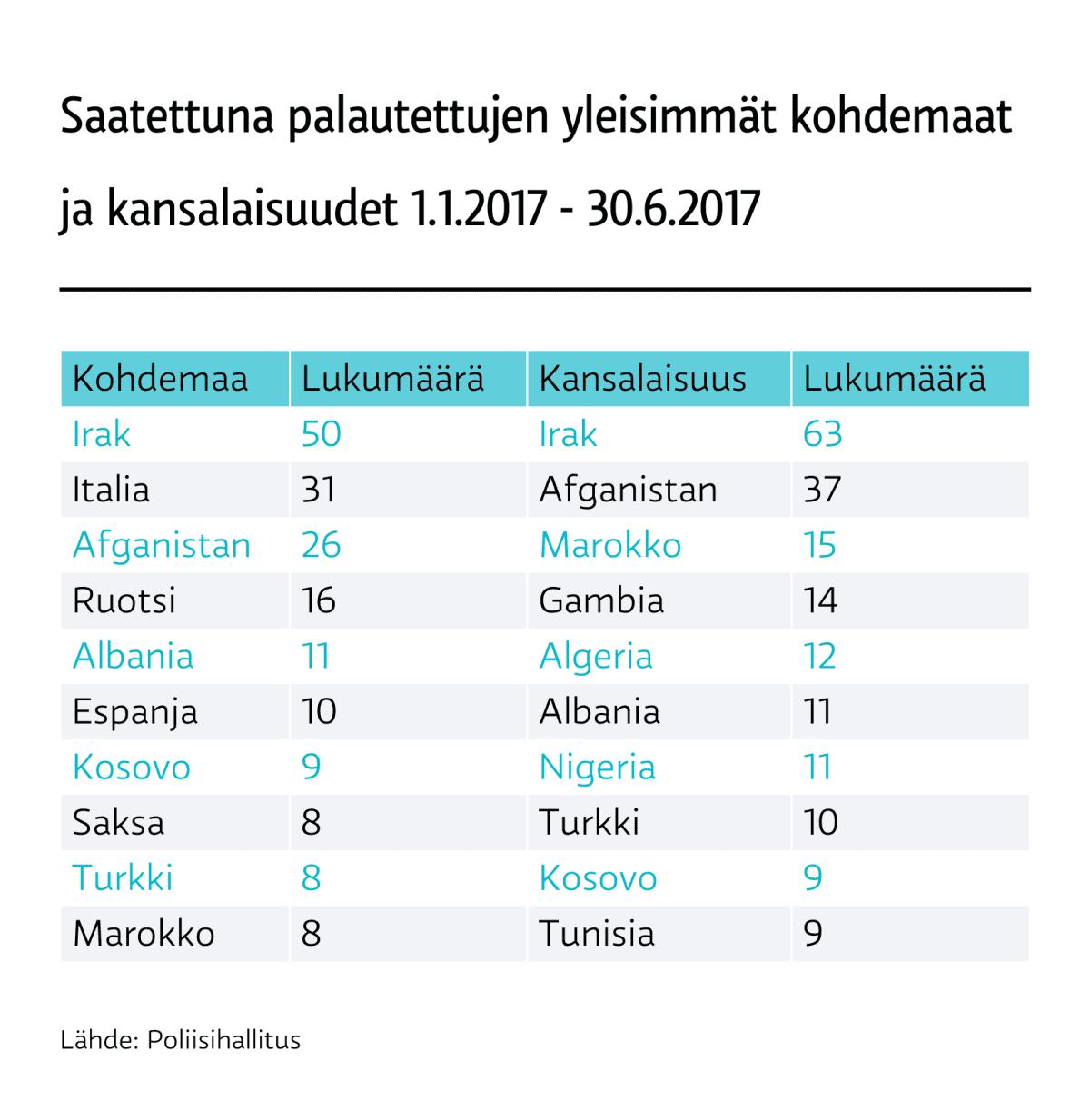 Saatettuna palautettujen yleisimmät kohdemaat ja kansalaisuudet 1.1.2017 - 30.6.2017.
