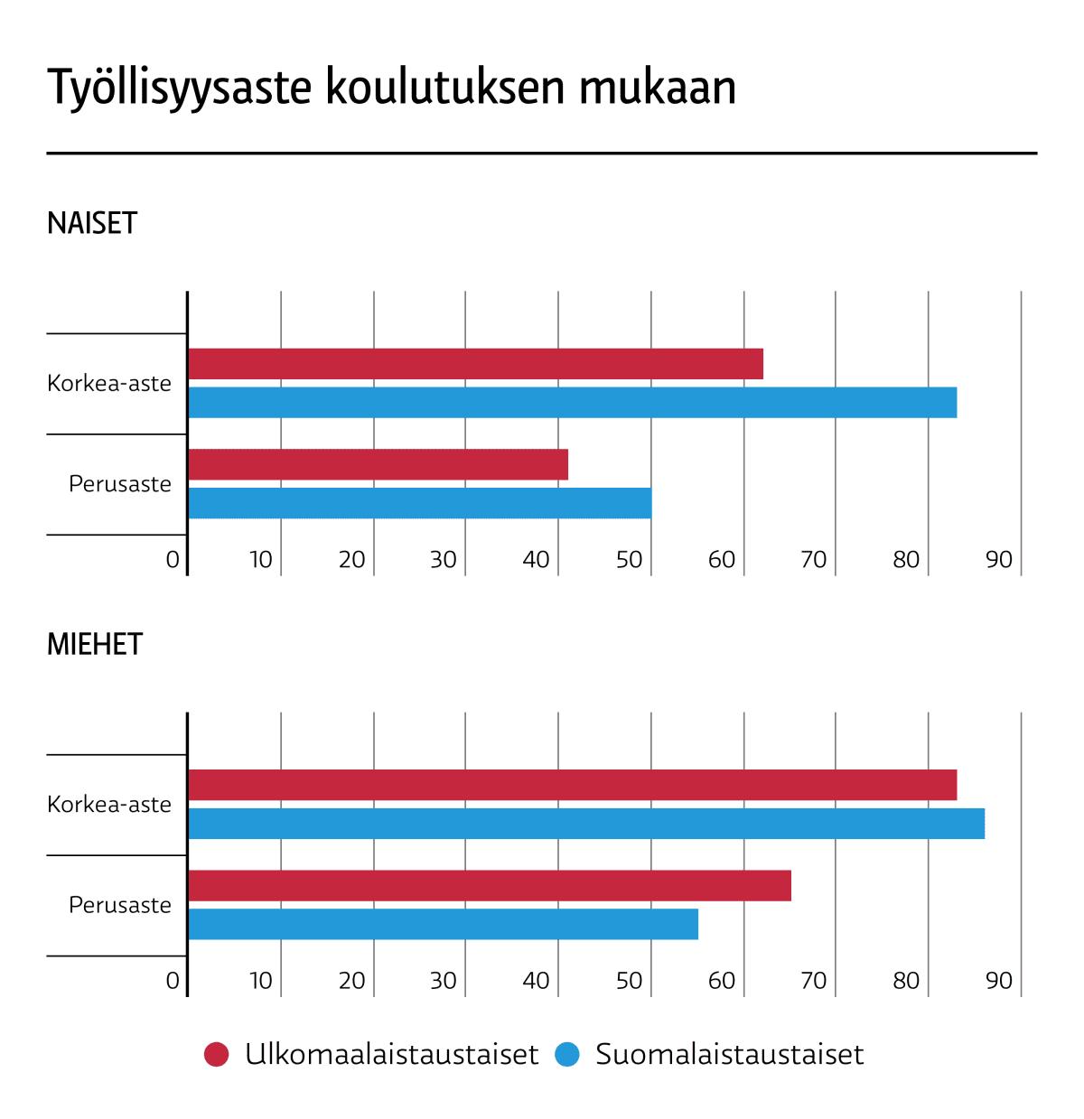 Suomeen muuttaneiden naisten työllisyys on matala, vaikka heillä olisi koulutusta. LÄHDE: Tilastokeskus