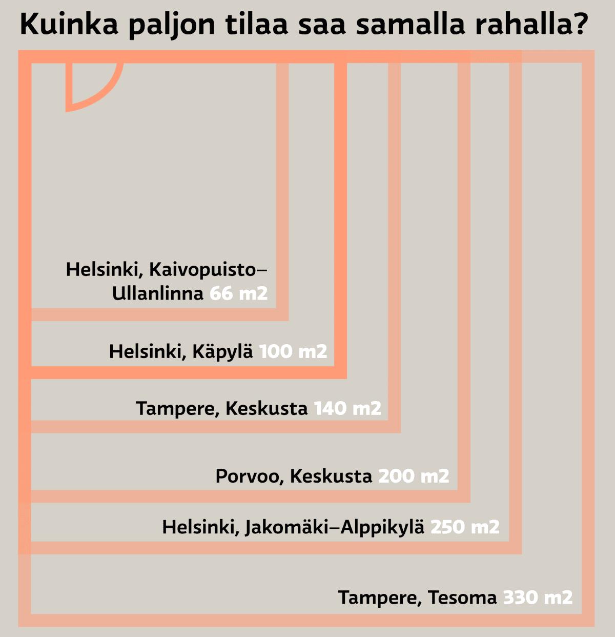 Kuinka paljon tilaa saa samalla rahalla? Helsinki Kaivopuisto–Ullanlinna 66m2, Helsinki Käpylä 100m2, Tampere Keskusta 140m2, Porvoo Keskusta 200m2, Helsinki Jakomäki–Alppikylä 250m2, Tampere Tesoma 330m2.