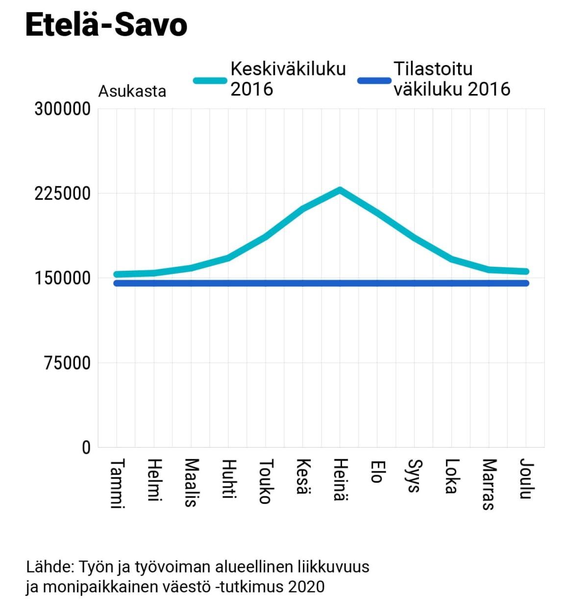Etelä-Savon keskiväkiluku ja tilastoitu väkiluku, 2016