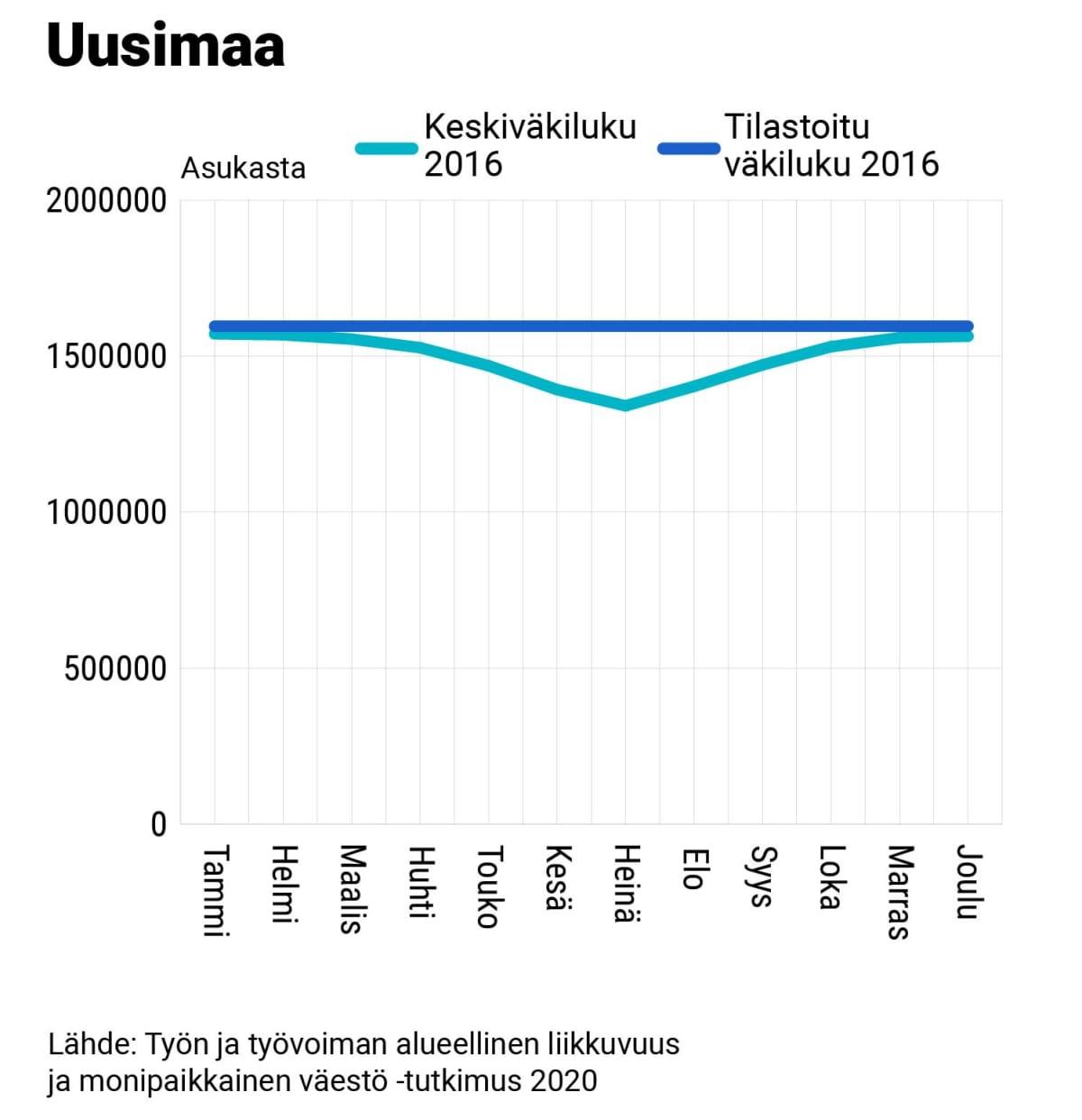 Uudenmaan keskiväkiluku ja tilastoitu väkiluku, 2016