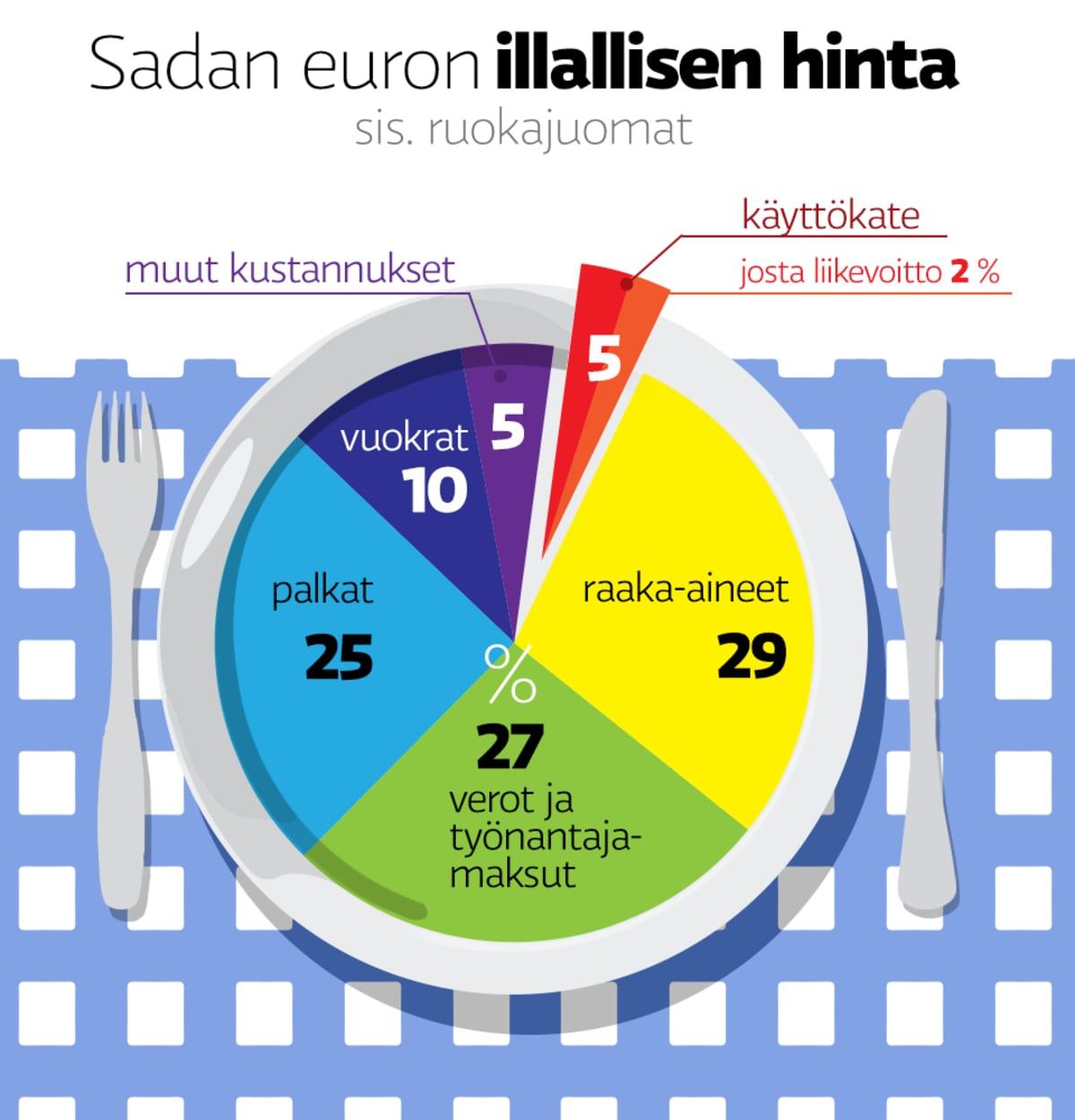 Sadan euron illallisen hinnan jakautuminen eri kustannuksiin.