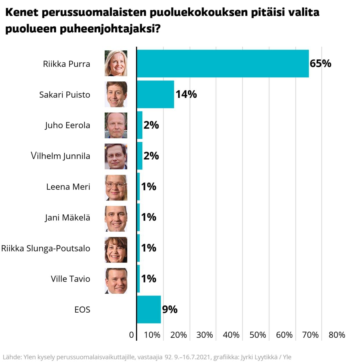 Perussuomalaisten puheenjohtajavaihtoehdot. Riikka Purra suosituin.