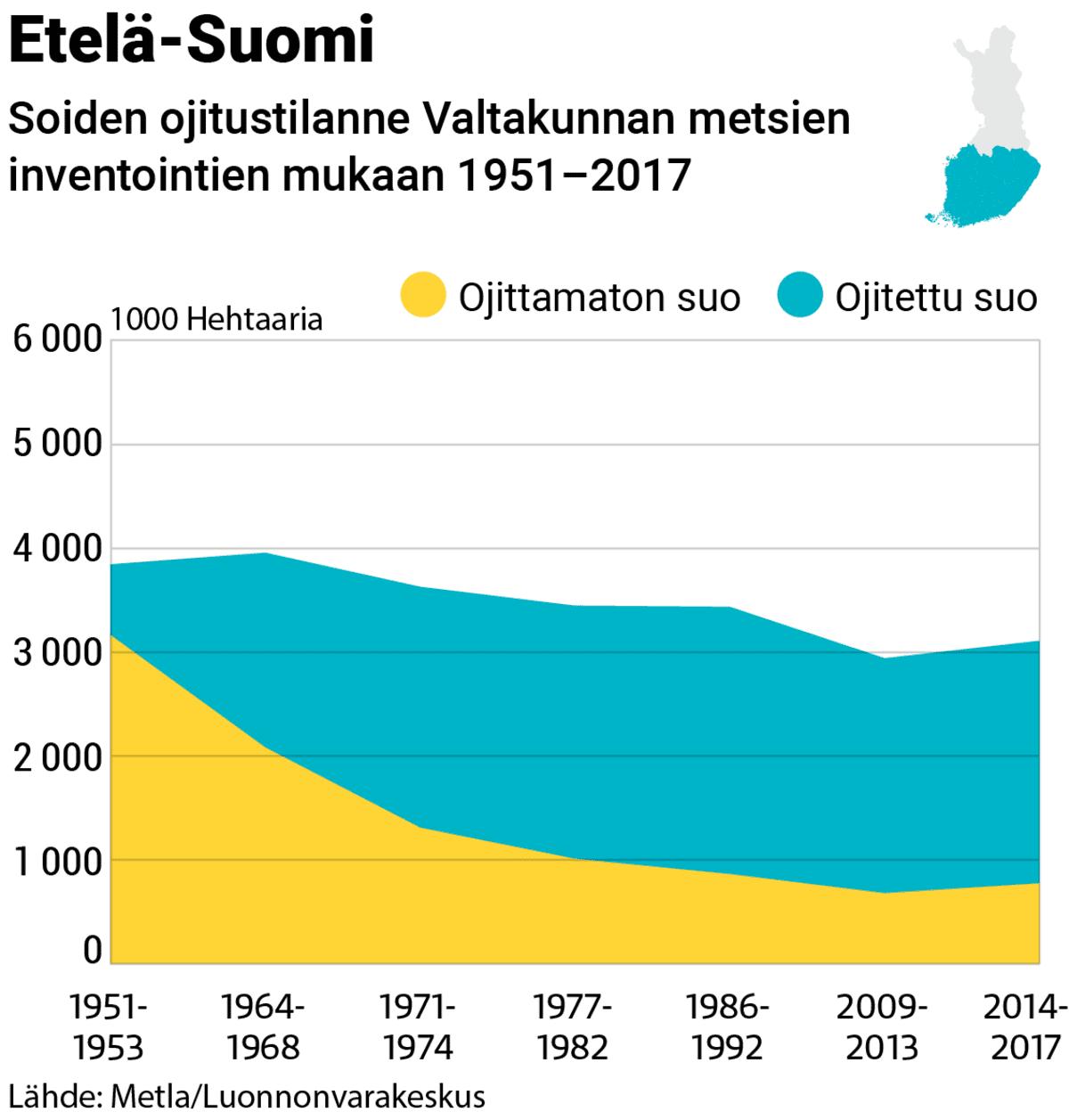 Grafiikka soiden ojitustilanteesta Etelä-Suomessa 1951-2017
