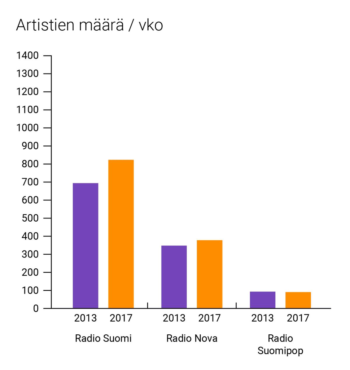 Artistien määrä per viikko, grafiikka