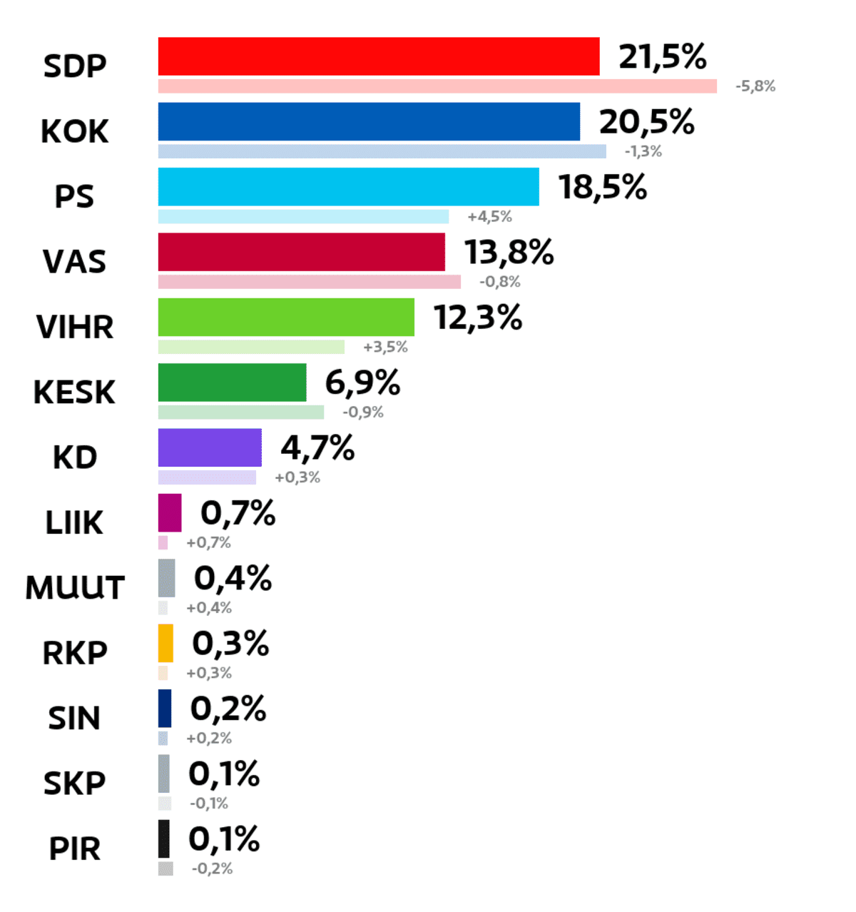 Pori: Kuntavaalien tulos (%) SDP: 21,5 prosenttia Kokoomus: 20,5 prosenttia Perussuomalaiset: 18,5 prosenttia Vasemmistoliitto: 13,8 prosenttia Vihreät: 12,3 prosenttia Keskusta: 6,9 prosenttia Kristillisdemokraatit: 4,7 prosenttia Liike Nyt: 0,7 prosenttia Muut ryhmät: 0,4 prosenttia RKP: 0,3 prosenttia Sininen tulevaisuus: 0,2 prosenttia Suomen Kommunistinen Puolue: 0,1 prosenttia Piraattipuolue: 0,1 prosenttia