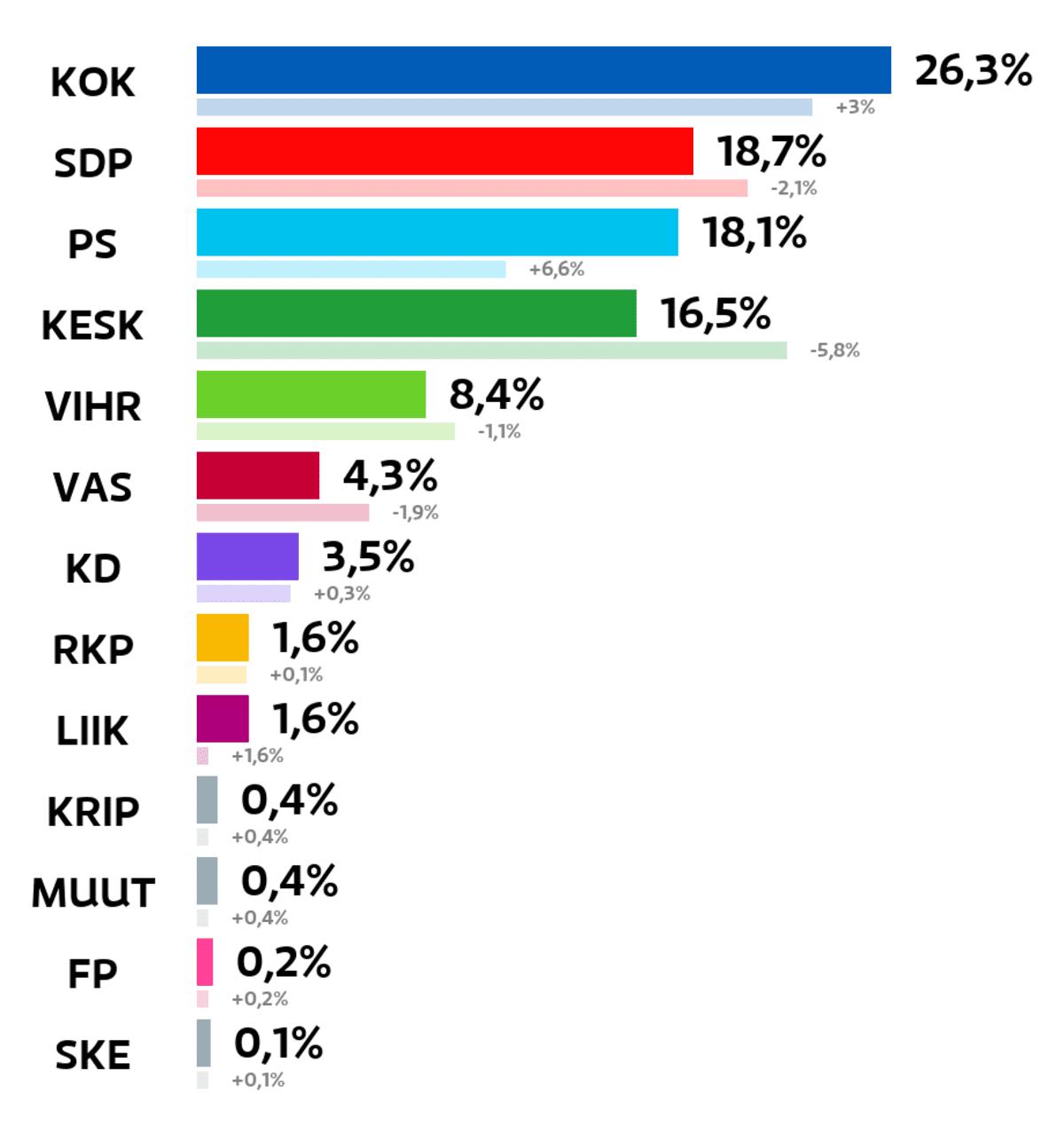 Vihti: Kuntavaalien tulos (%) Kokoomus: 26,3 prosenttia SDP: 18,7 prosenttia Perussuomalaiset: 18,1 prosenttia Keskusta: 16,5 prosenttia Vihreät: 8,4 prosenttia Vasemmistoliitto: 4,3 prosenttia Kristillisdemokraatit: 3,5 prosenttia RKP: 1,6 prosenttia Liike Nyt: 1,6 prosenttia Kristallipuolue: 0,4 prosenttia Muut ryhmät: 0,4 prosenttia Feministinen puolue: 0,2 prosenttia Suomen Kansa Ensin: 0,1 prosenttia