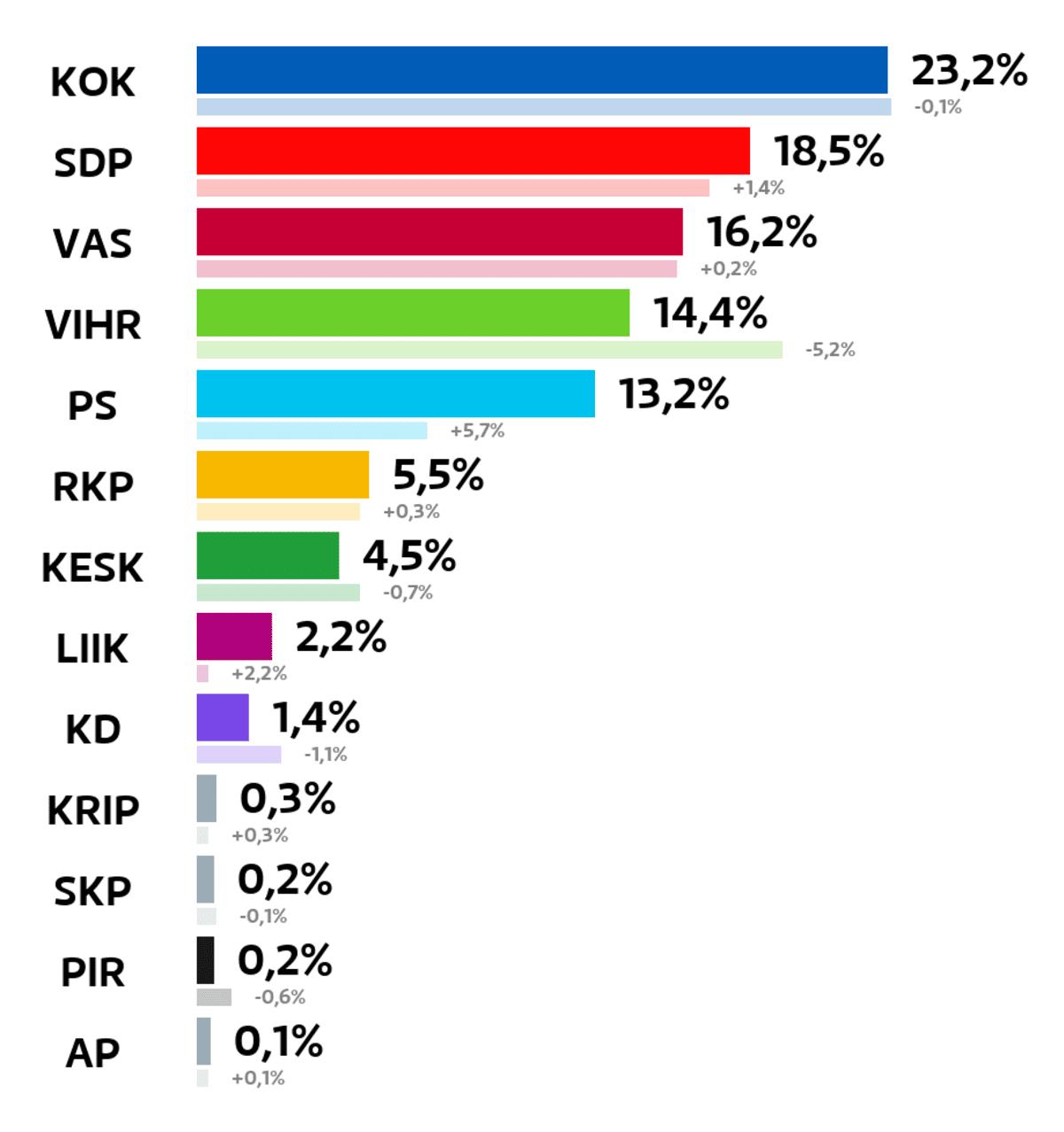 Turku: Kuntavaalien tulos (%) Kokoomus: 23,2 prosenttia SDP: 18,5 prosenttia Vasemmistoliitto: 16,2 prosenttia Vihreät: 14,4 prosenttia Perussuomalaiset: 13,2 prosenttia RKP: 5,5 prosenttia Keskusta: 4,5 prosenttia Liike Nyt: 2,2 prosenttia Kristillisdemokraatit: 1,4 prosenttia Kristallipuolue: 0,3 prosenttia Suomen Kommunistinen Puolue: 0,2 prosenttia Piraattipuolue: 0,2 prosenttia Avoin Puolue: 0,1 prosenttia