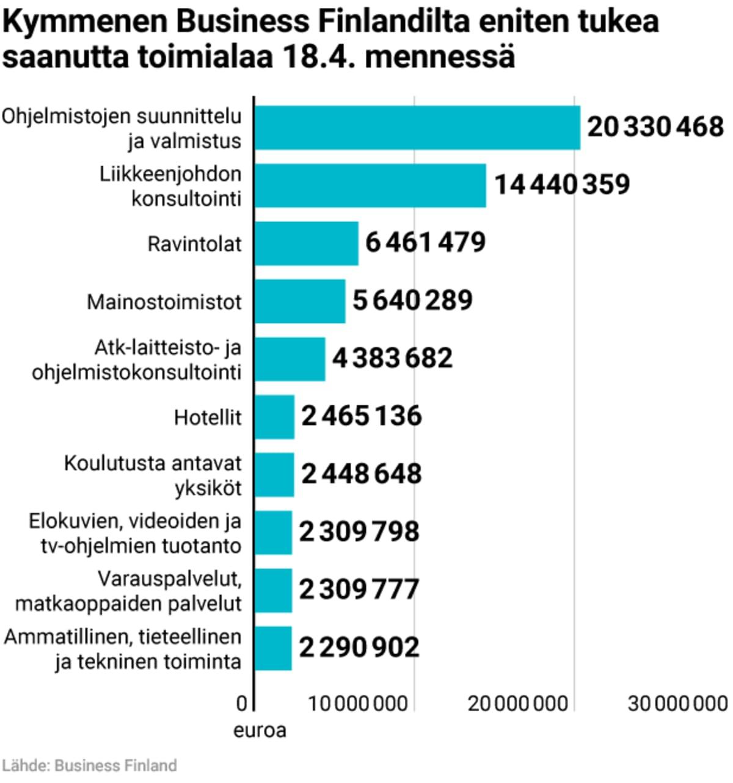 Kymmenen Business Finlandilta eniten tukea saanutta toimialaa 18.4. mennessä