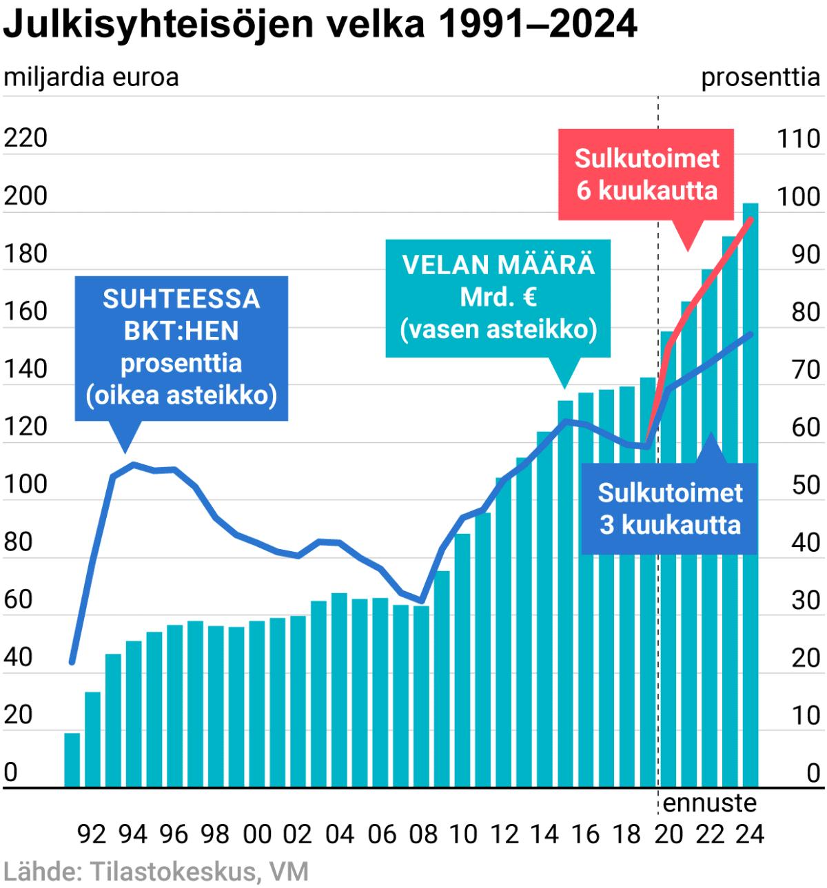 Julkisyhteisöjen velka 1991–2024