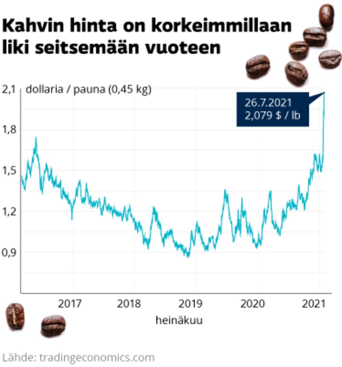 Tilastografiikassa kahvin hintakehitys viimeisen viiden vuoden ajalta. Korkeimmillaan 26.7.2021, jolloin kahvin hinta on ollut 207,9 dollaria paunalta.