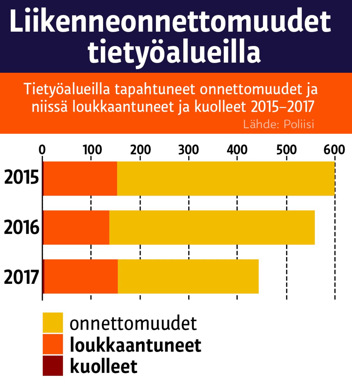 Liikenneonnettomuudet tietyöalueilla. Tietyöalueilla tapahtuneet onnettomuudet ja niissä loukkaantuneet ja kuolleet 2015–2017.