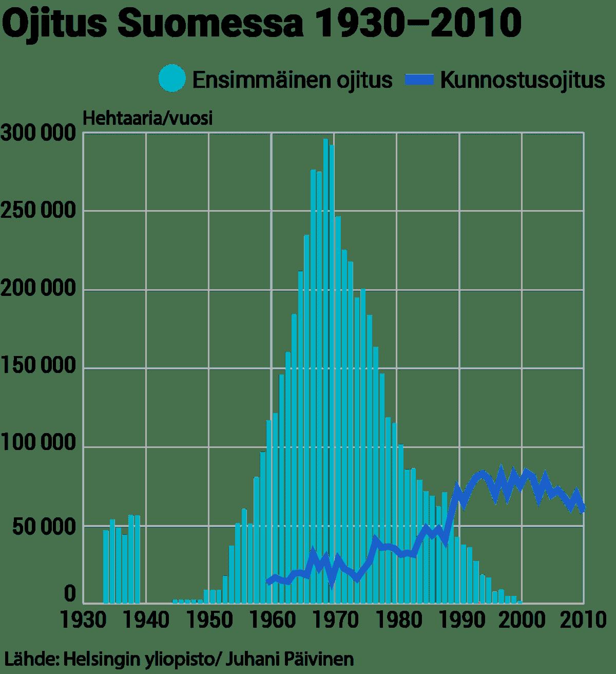 Grafiikka metsäojitusten määrästä Suomessa 1930-2010