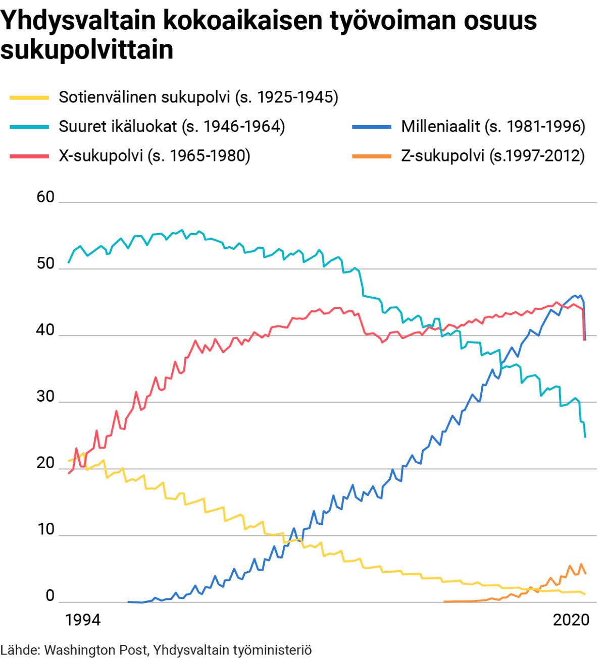 Tilastografiikka työvoiman osuudesta Yhdysvalloissa.