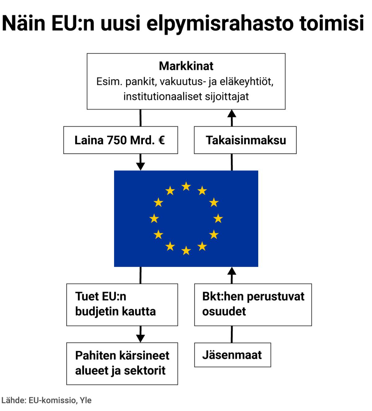 Näin EU:n uusi elpymisrahasto toimisi