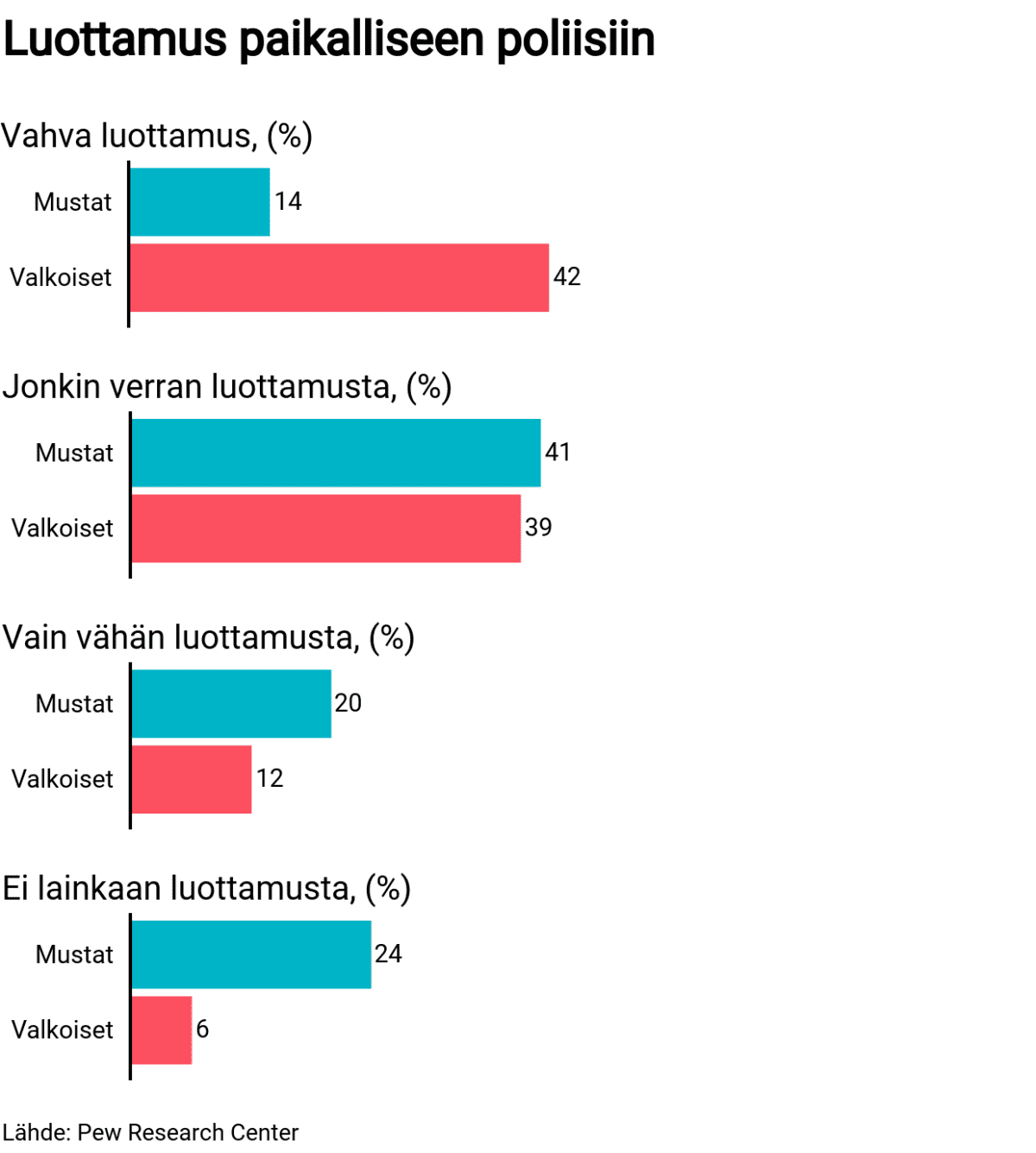 Tilastografiikka luottamuksesta paikalliseen poliisiin.