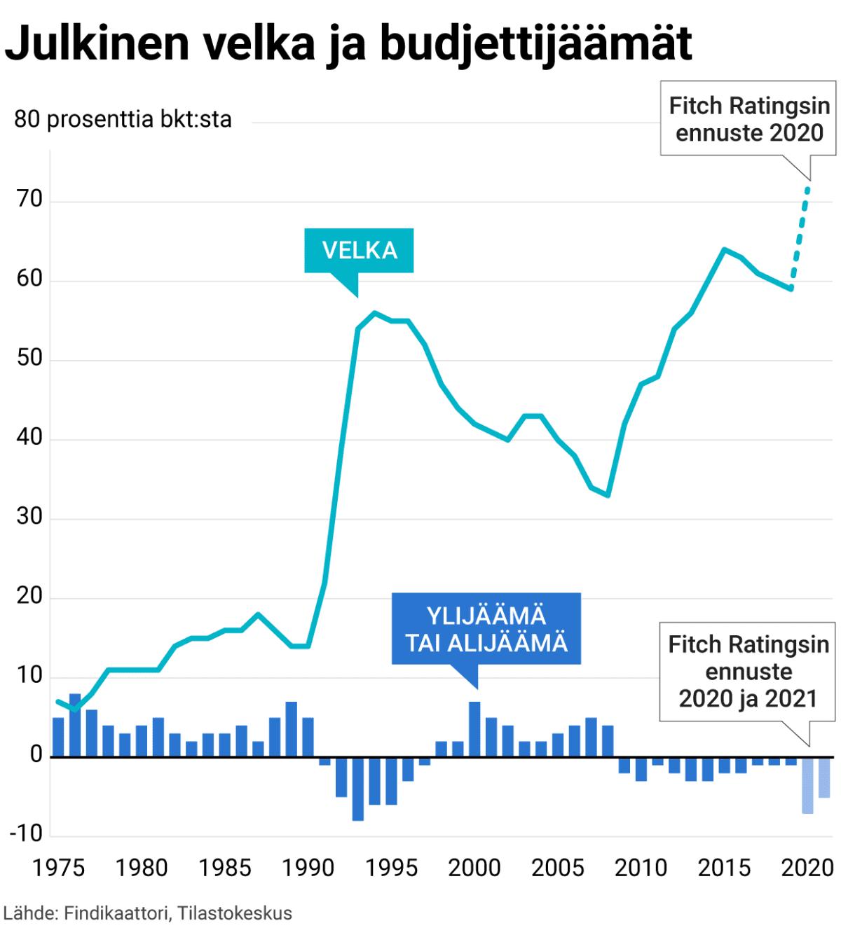 Julkinen velka ja budjettijäämät