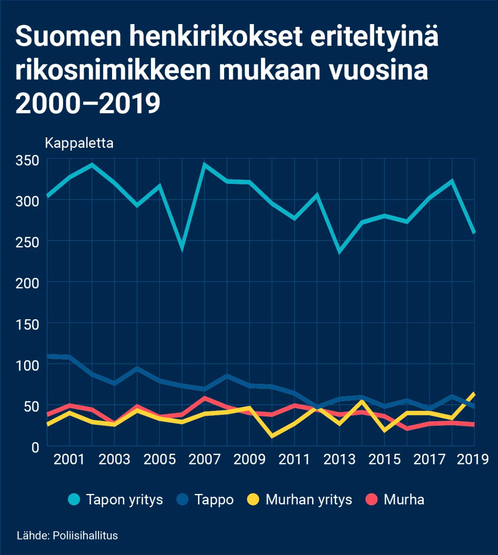 Viivagrafiikka, jossa on Suomessa vuosina 2000–2019 tehdyt henkirikokset eriteltynä rikosnimikkeiden mukaan. Kaiken kaikkiaan tapon yrityksiä on tehty paljon enemmän kuin muita henkirikoksia. Tappoja, murhan yrityksiä ja murhia on tehty selkeästi vähemmän kuin tapon yrityksiä.