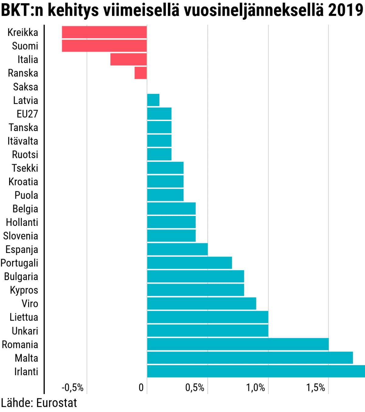 BKT:n kehitys viimeisellä vuosineljänneksellä 2019. Kreikka ja Suomi 0,7%. Italia -0,3%, Ranska 0,1% ja Saksa 0%. Euroopan muut maat ovat plussalla 0–1,7%.