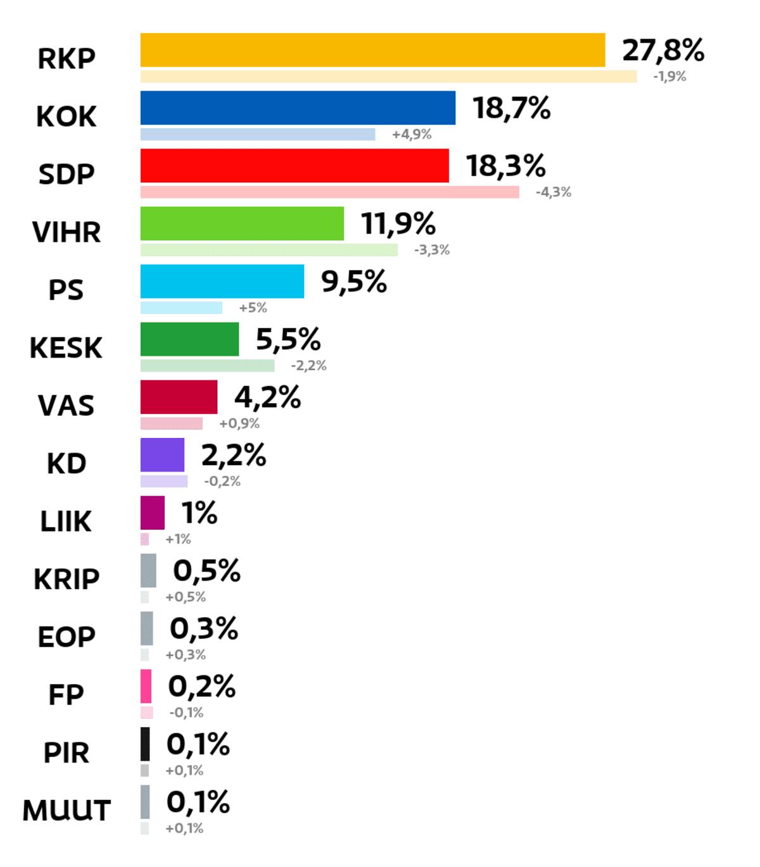 Porvoo: Kuntavaalien tulos (%) RKP: 27,8 prosenttia Kokoomus: 18,7 prosenttia SDP: 18,3 prosenttia Vihreät: 11,9 prosenttia Perussuomalaiset: 9,5 prosenttia Keskusta: 5,5 prosenttia Vasemmistoliitto: 4,2 prosenttia Kristillisdemokraatit: 2,2 prosenttia Liike Nyt: 1 prosenttia Kristallipuolue: 0,5 prosenttia Eläinoikeuspuolue: 0,3 prosenttia Feministinen puolue: 0,2 prosenttia Piraattipuolue: 0,1 prosenttia Muut ryhmät: 0,1 prosenttia