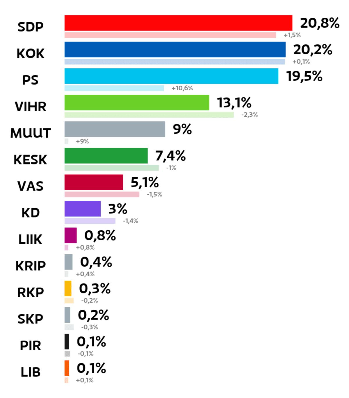 Järvenpää: Kuntavaalien tulos (%) SDP: 20,8 prosenttia Kokoomus: 20,2 prosenttia Perussuomalaiset: 19,5 prosenttia Vihreät: 13,1 prosenttia Muut ryhmät: 9 prosenttia Keskusta: 7,4 prosenttia Vasemmistoliitto: 5,1 prosenttia Kristillisdemokraatit: 3 prosenttia Liike Nyt: 0,8 prosenttia Kristallipuolue: 0,4 prosenttia RKP: 0,3 prosenttia Suomen Kommunistinen Puolue: 0,2 prosenttia Piraattipuolue: 0,1 prosenttia Liberaalipuolue: 0,1 prosenttia