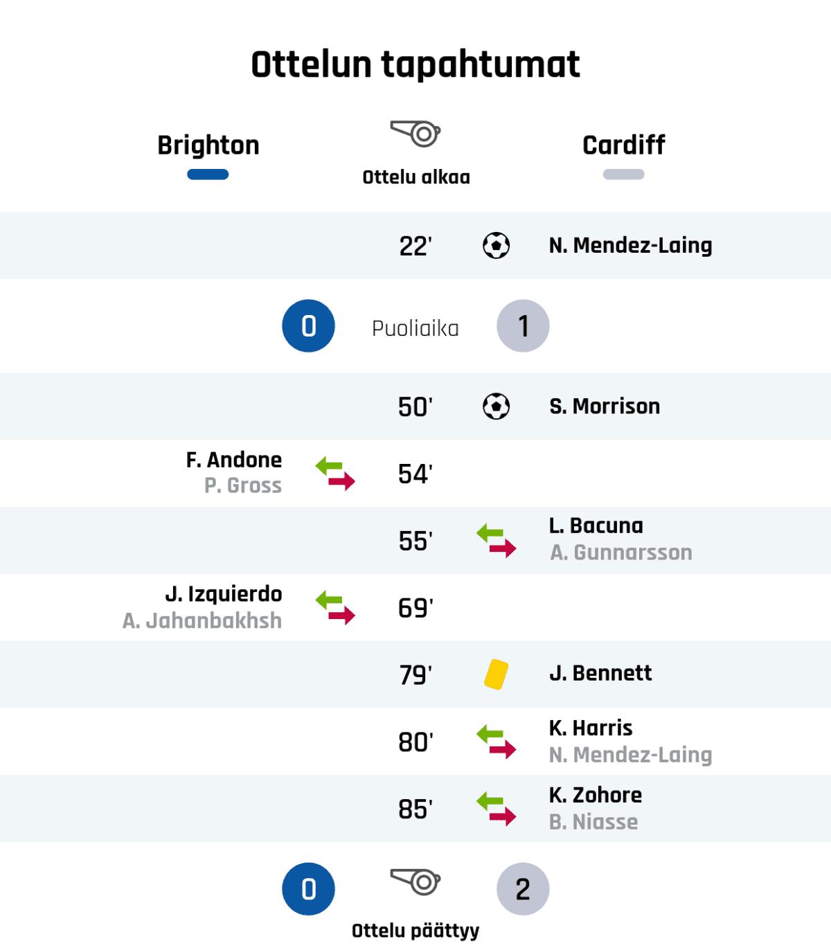 22' Maali Cardiffille: N. Mendez-Laing Puoliajan tulos: Brighton 0, Cardiff 1 50' Maali Cardiffille: S. Morrison 54' Brightonin vaihto: sisään F. Andone, ulos P. Gross 55' Cardiffin vaihto: sisään L. Bacuna, ulos A. Gunnarsson 69' Brightonin vaihto: sisään J. Izquierdo, ulos A. Jahanbakhsh 79' Keltainen kortti: J. Bennett, Cardiff 80' Cardiffin vaihto: sisään K. Harris, ulos N. Mendez-Laing 85' Cardiffin vaihto: sisään K. Zohore, ulos B. Niasse Lopputulos: Brighton 0, Cardiff 2