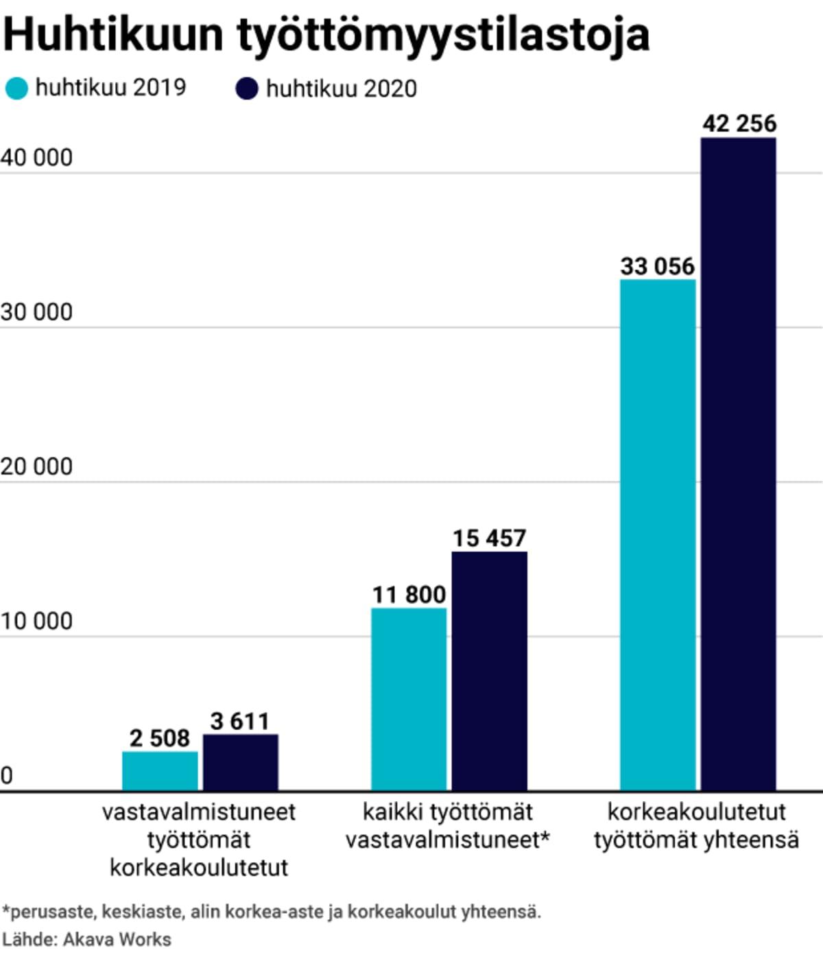 Huhtikuun 2019 ja 2020 työttömyystilastoja