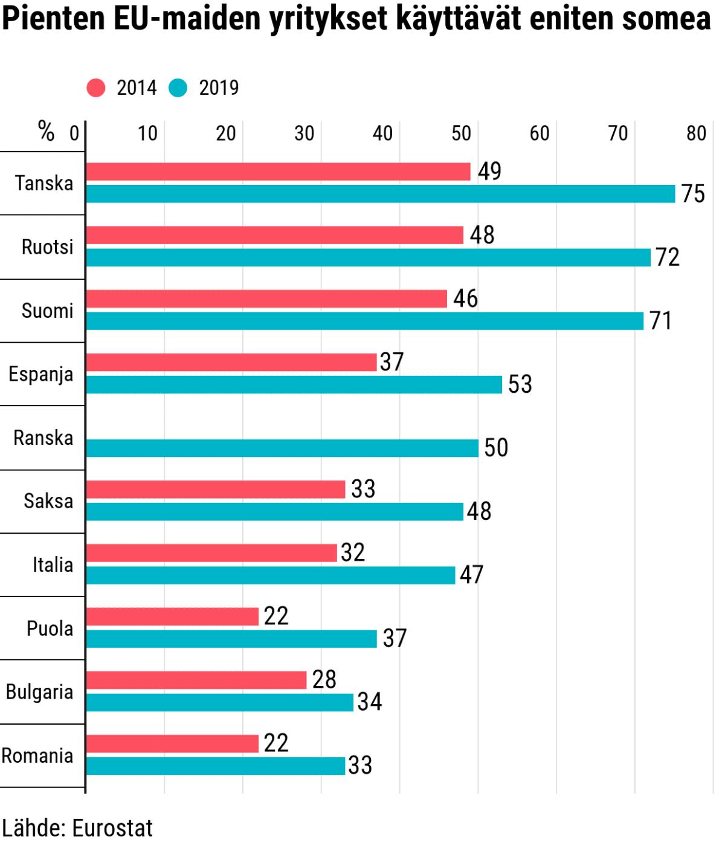 Tilastografiikka yritysten somekäytöstä EU-maissa.