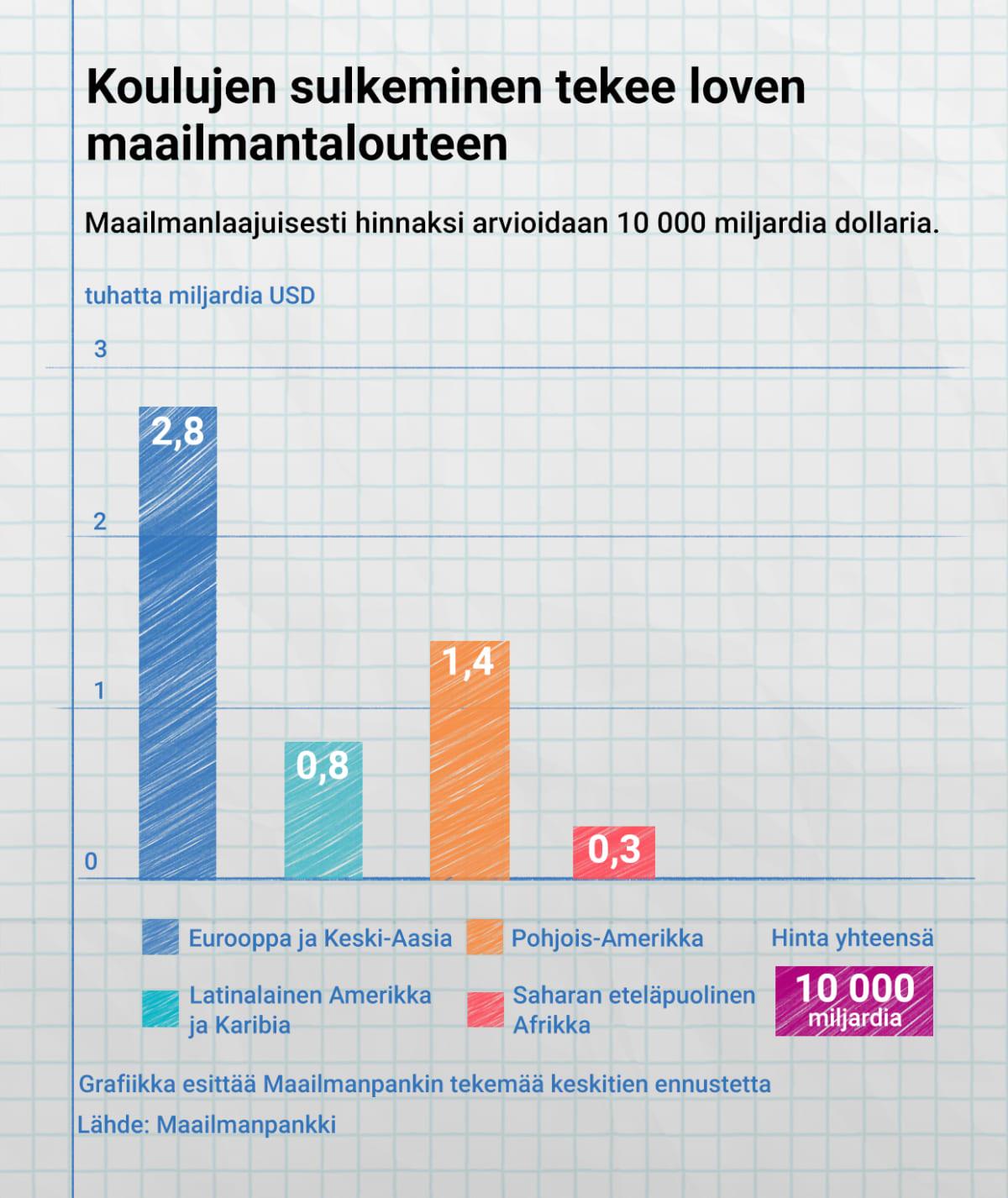 Tilastografiikka pandemian vaikutuksista tuloihin.