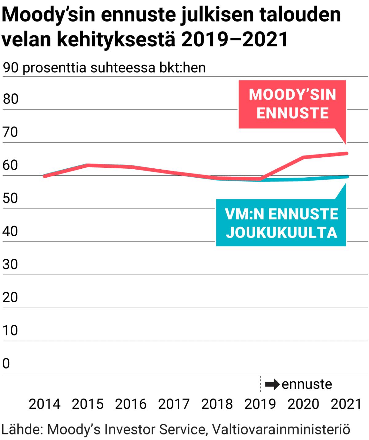 Moody'sin ennuste julkisen talouden velan kehityksestä 2019–2021