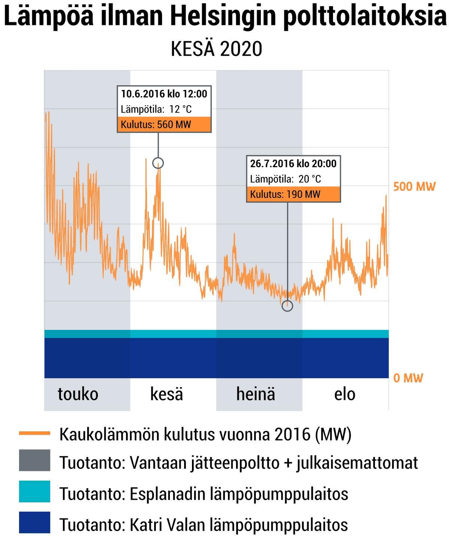 Kaukolämpöä ilman polttamista 2020 Helsingissä.