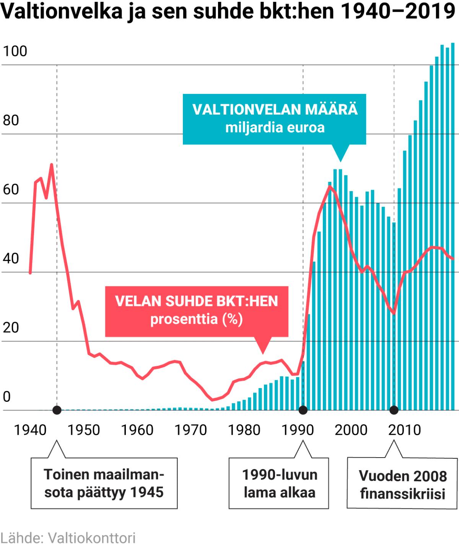 Valtionvelka ja sen suhde bkt:hen 1940–2019