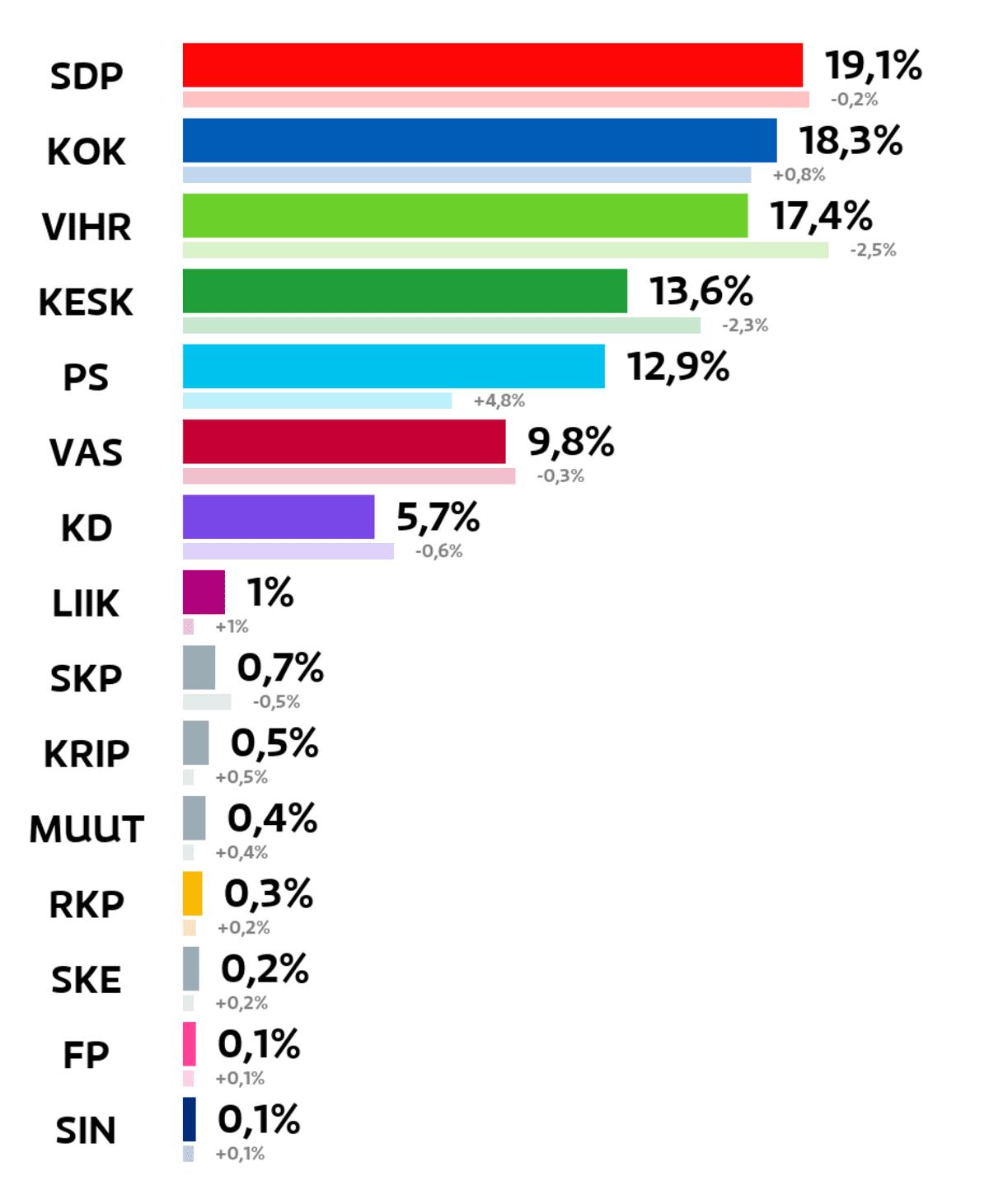 Jyväskylä: Kuntavaalien tulos (%) SDP: 19,1 prosenttia Kokoomus: 18,3 prosenttia Vihreät: 17,4 prosenttia Keskusta: 13,6 prosenttia Perussuomalaiset: 12,9 prosenttia Vasemmistoliitto: 9,8 prosenttia Kristillisdemokraatit: 5,7 prosenttia Liike Nyt: 1 prosenttia Suomen Kommunistinen Puolue: 0,7 prosenttia Kristallipuolue: 0,5 prosenttia Muut ryhmät: 0,4 prosenttia RKP: 0,3 prosenttia Suomen Kansa Ensin: 0,2 prosenttia Feministinen puolue: 0,1 prosenttia Sininen tulevaisuus: 0,1 prosenttia