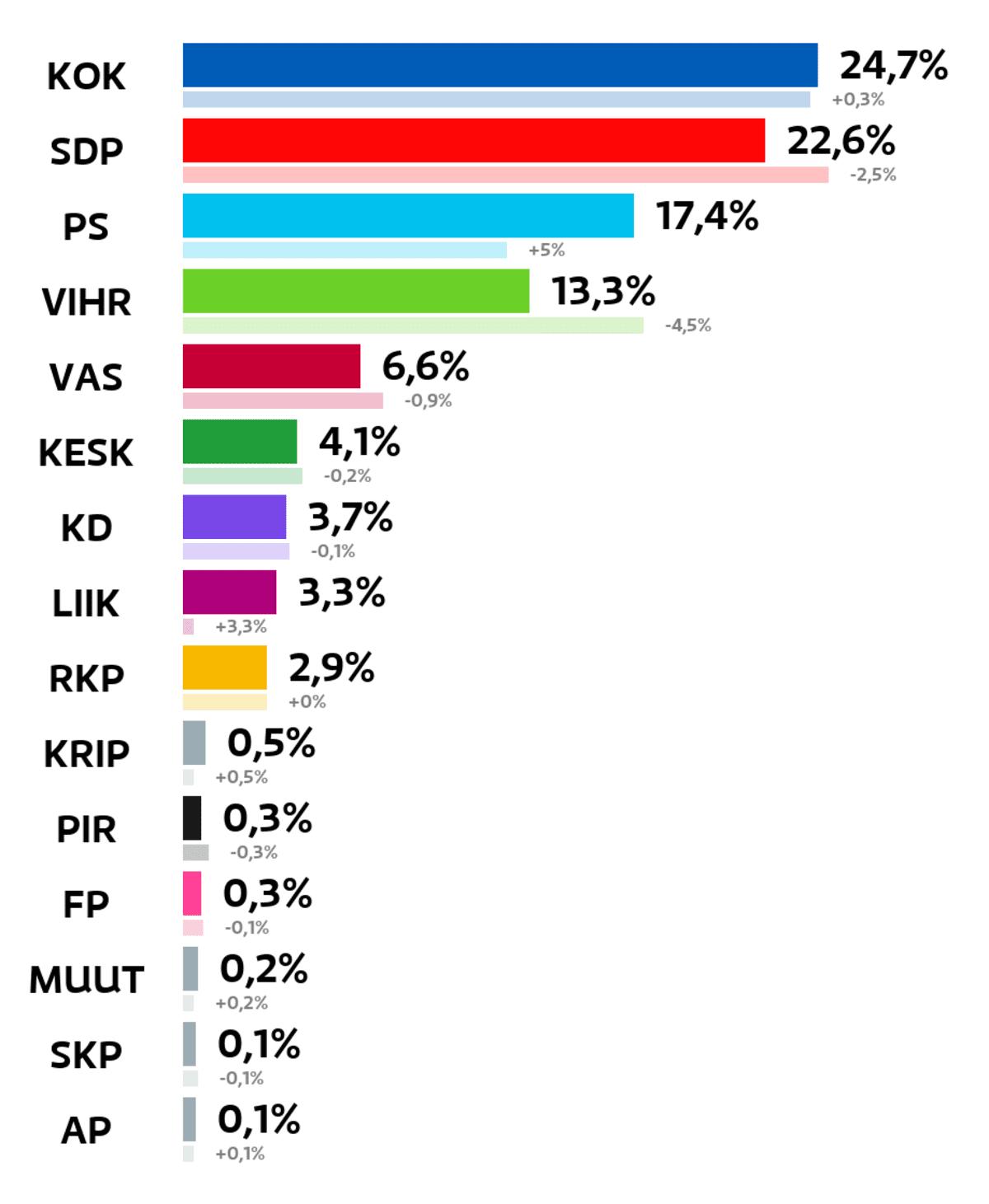 Vantaa: Kuntavaalien tulos (%) Kokoomus: 24,7 prosenttia SDP: 22,6 prosenttia Perussuomalaiset: 17,4 prosenttia Vihreät: 13,3 prosenttia Vasemmistoliitto: 6,6 prosenttia Keskusta: 4,1 prosenttia Kristillisdemokraatit: 3,7 prosenttia Liike Nyt: 3,3 prosenttia RKP: 2,9 prosenttia Kristallipuolue: 0,5 prosenttia Piraattipuolue: 0,3 prosenttia Feministinen puolue: 0,3 prosenttia Muut ryhmät: 0,2 prosenttia Suomen Kommunistinen Puolue: 0,1 prosenttia Avoin Puolue: 0,1 prosenttia