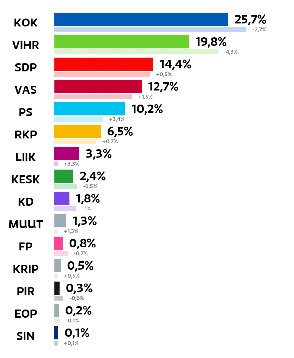 Helsinki: Kuntavaalien tulos (%) Kokoomus: 25,7 prosenttia Vihreät: 19,8 prosenttia SDP: 14,4 prosenttia Vasemmistoliitto: 12,7 prosenttia Perussuomalaiset: 10,2 prosenttia RKP: 6,5 prosenttia Liike Nyt: 3,3 prosenttia Keskusta: 2,4 prosenttia Kristillisdemokraatit: 1,8 prosenttia Muut ryhmät: 1,3 prosenttia Feministinen puolue: 0,8 prosenttia Kristallipuolue: 0,5 prosenttia Piraattipuolue: 0,3 prosenttia Eläinoikeuspuolue: 0,2 prosenttia Sininen tulevaisuus: 0,1 prosenttia