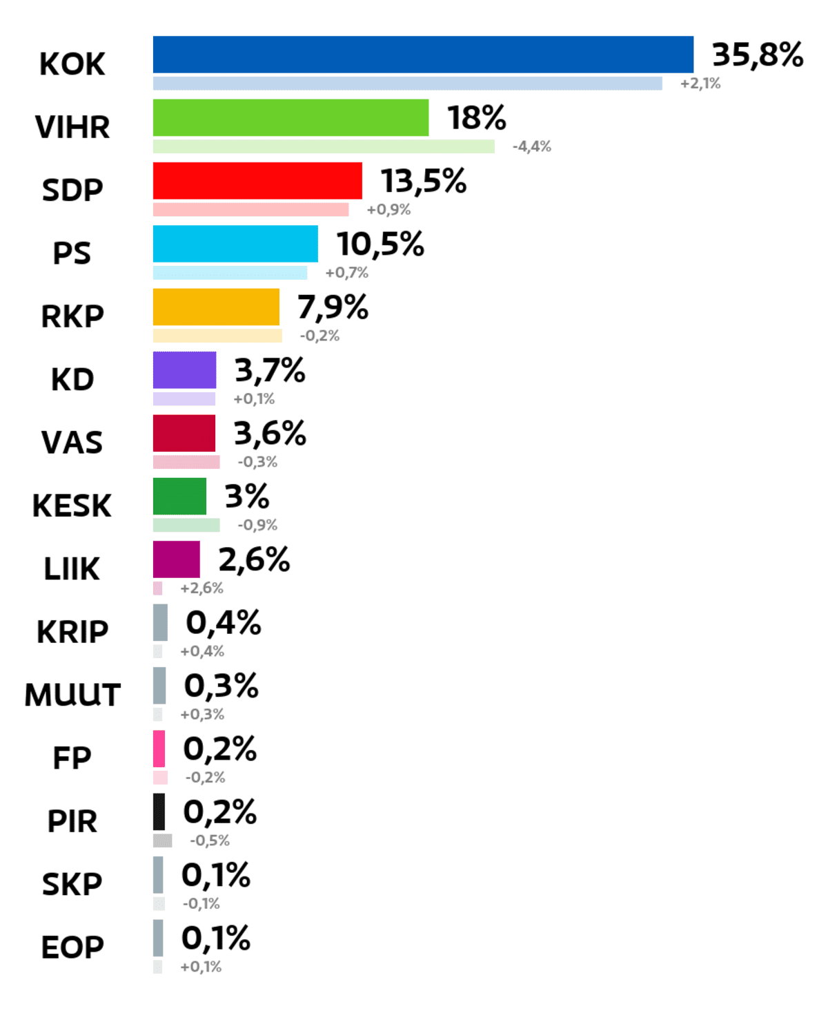 Espoo: Kuntavaalien tulos (%) Kokoomus: 35,8 prosenttia Vihreät: 18 prosenttia SDP: 13,5 prosenttia Perussuomalaiset: 10,5 prosenttia RKP: 7,9 prosenttia Kristillisdemokraatit: 3,7 prosenttia Vasemmistoliitto: 3,6 prosenttia Keskusta: 3 prosenttia Liike Nyt: 2,6 prosenttia Kristallipuolue: 0,4 prosenttia Muut ryhmät: 0,3 prosenttia Feministinen puolue: 0,2 prosenttia Piraattipuolue: 0,2 prosenttia Suomen Kommunistinen Puolue: 0,1 prosenttia Eläinoikeuspuolue: 0,1 prosenttia