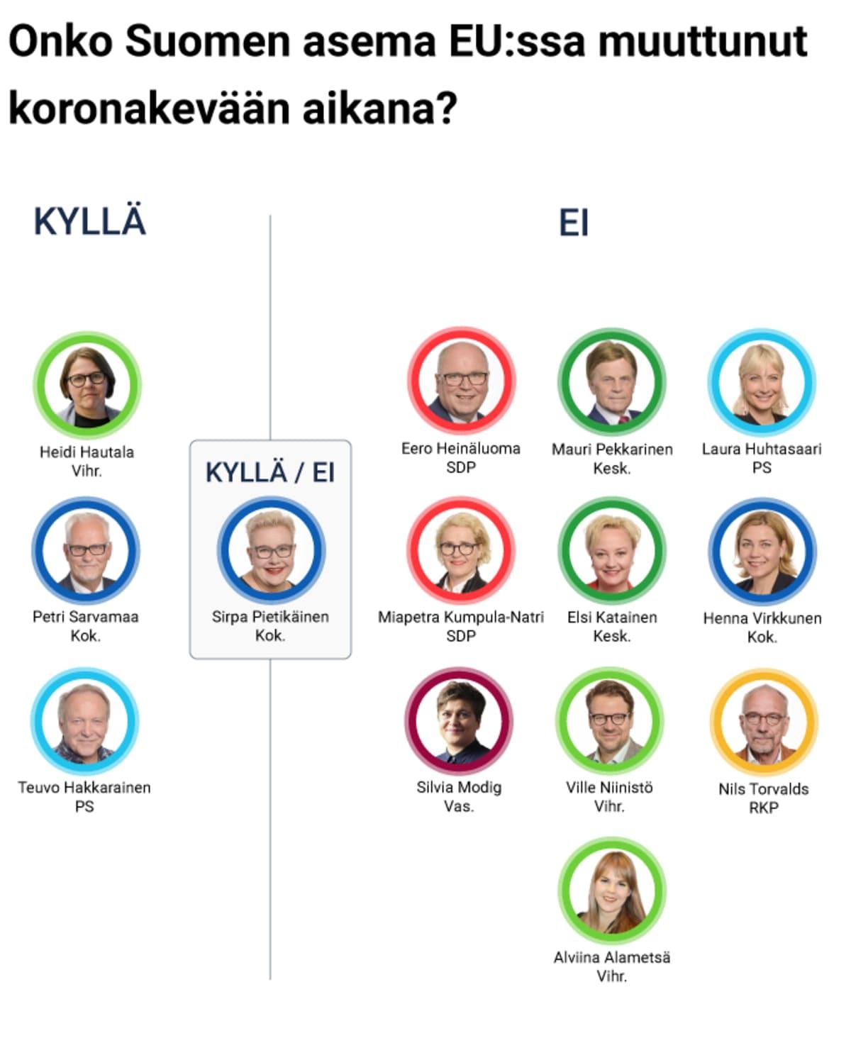 Onko Suomen asema EU:ssa muuttunut koronakevään aikana?
