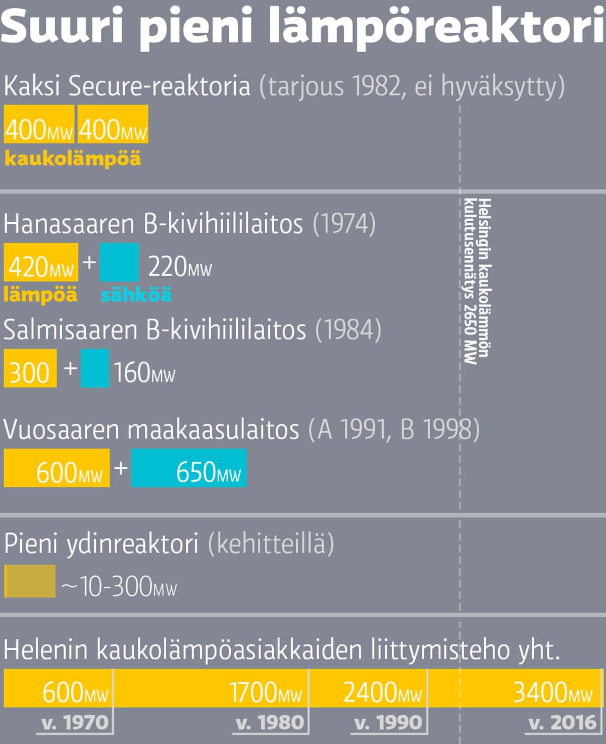 Suuri pini lämpöreaktori Kaksi Secure-reaktoria 400MW + 400MW Hanasaaren B-kivihiililaitos 420MW kaukolämpöä + 220MW sähköä Salmisaaren B-kivihiililaitos 300MW kaukolämpöä + 160MW sähköä Vuosaaren maakaasulaitos 600MW kaukolämpöä + 650MW sähköä Helsingin kaukolämmön huippukulutus eri vuosina: 600MW v1970, 1700MW v1980, 2400MW v1990, 3400MW v2016